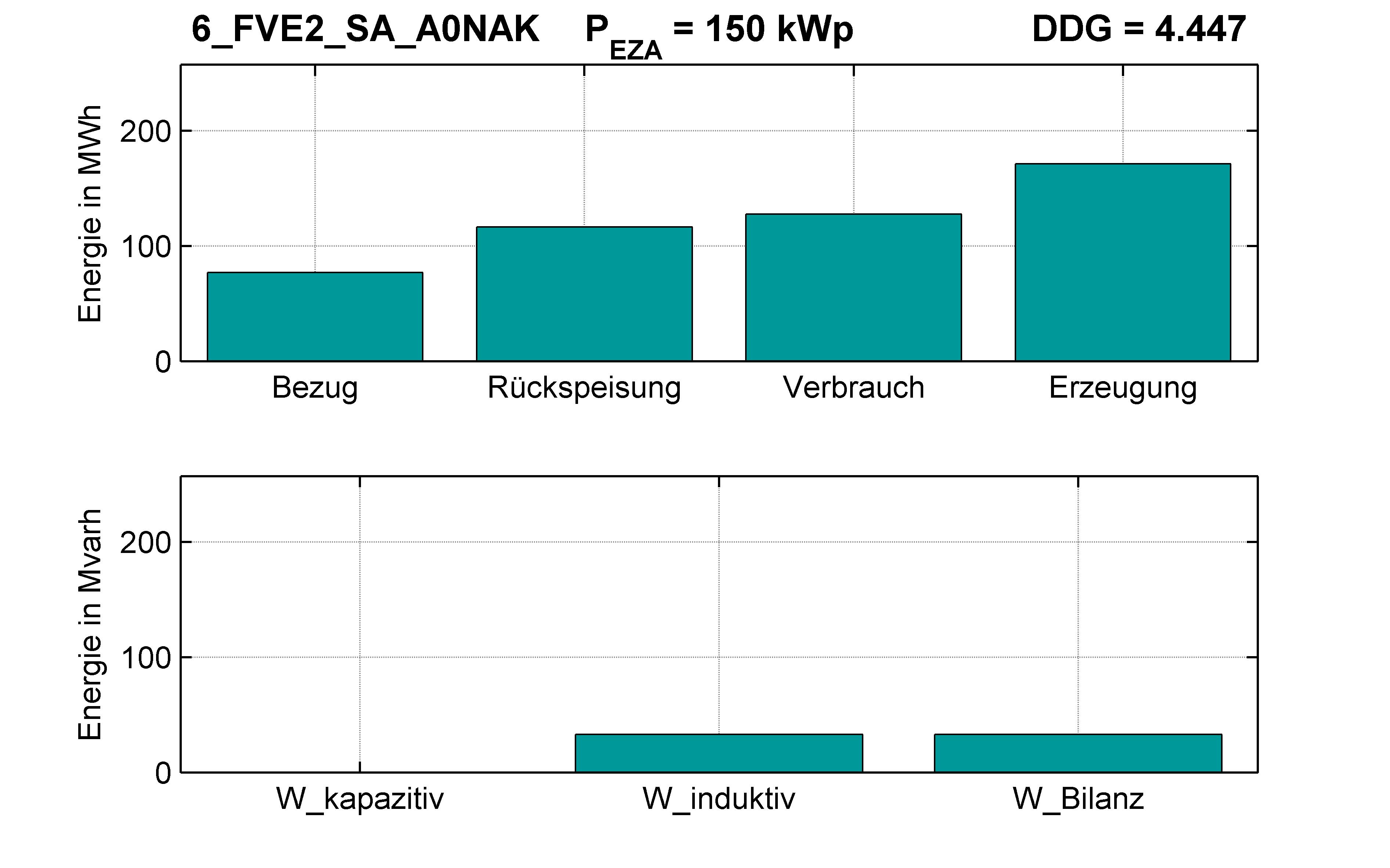 FVE2 | Q-Regelung (SA) A0NAK | PQ-Bilanz