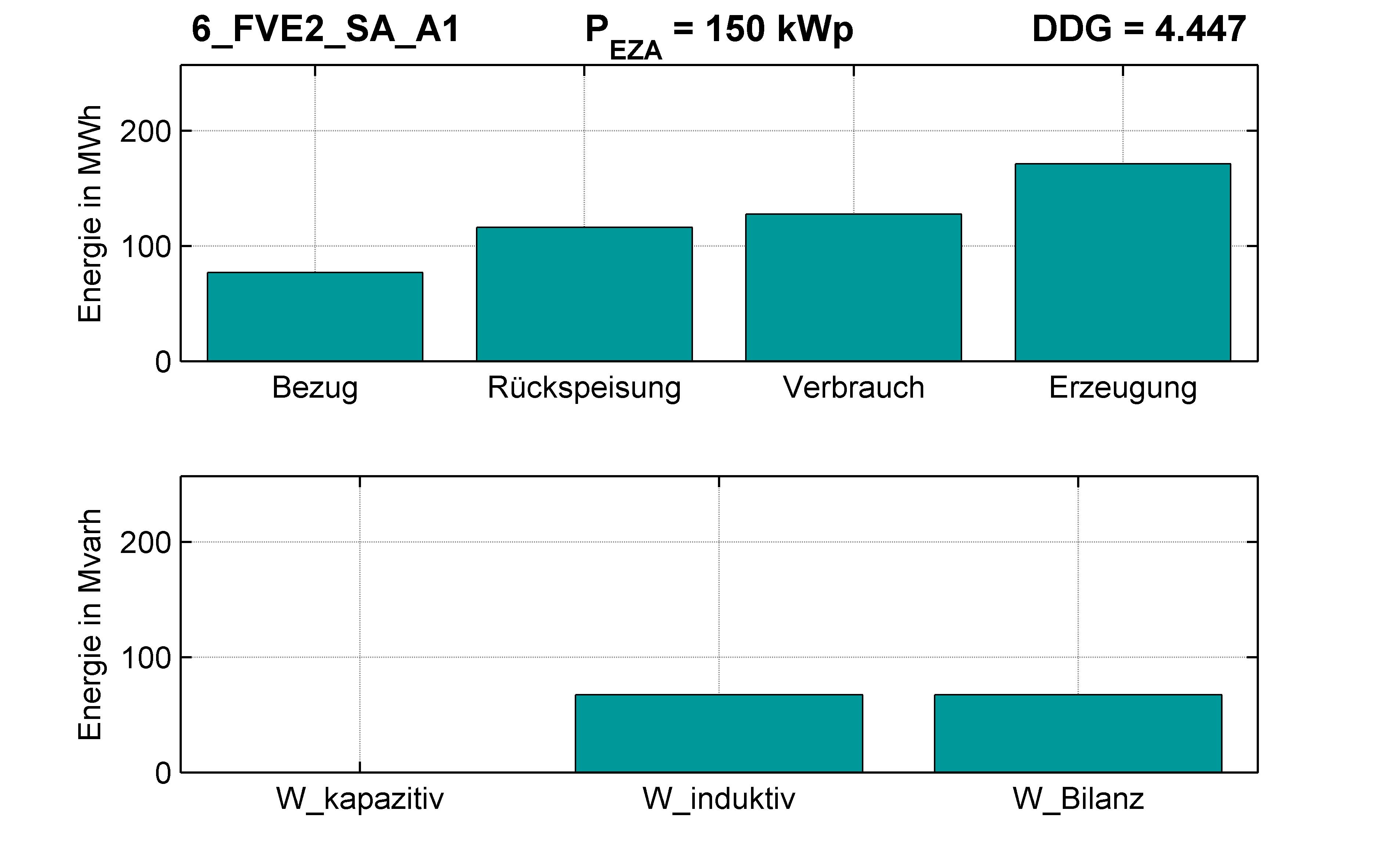 FVE2 | Q-Regelung (SA) A1 | PQ-Bilanz