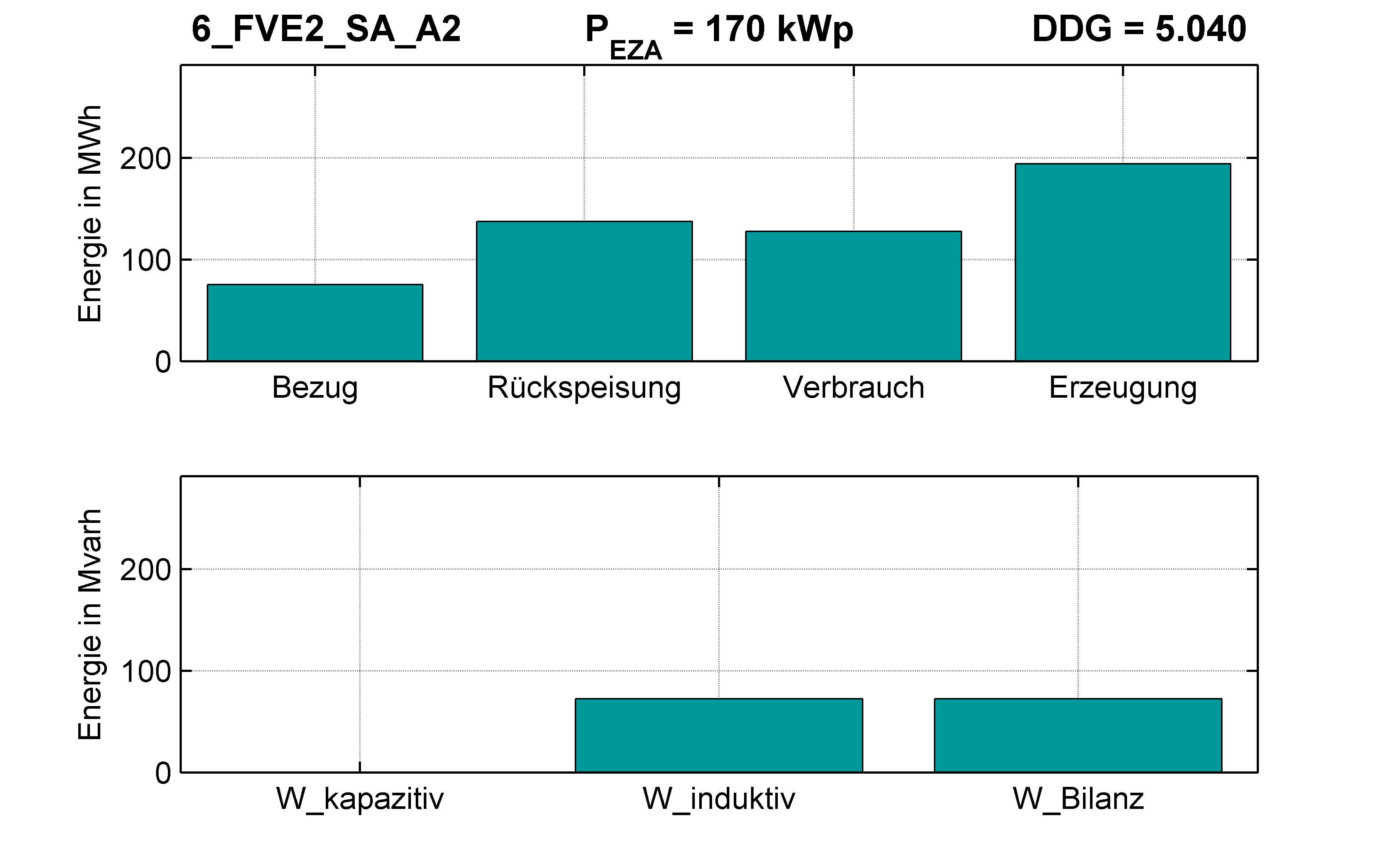 FVE2 | Q-Regelung (SA) A2 | PQ-Bilanz