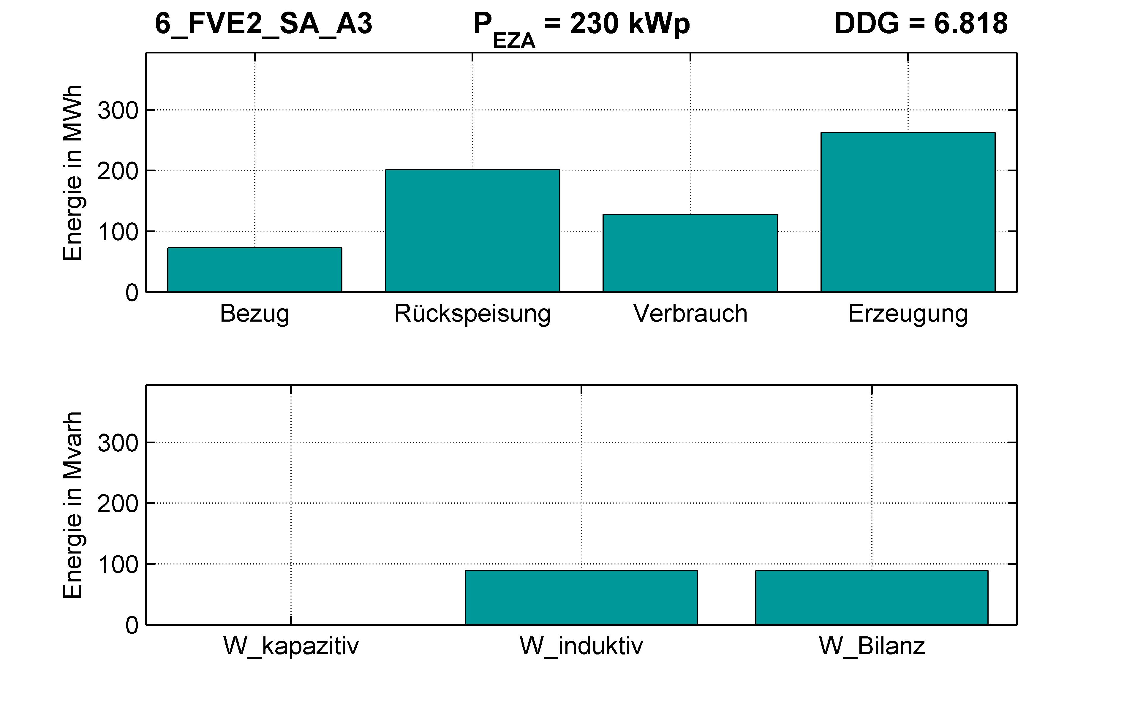 FVE2 | Q-Regelung (SA) A3 | PQ-Bilanz