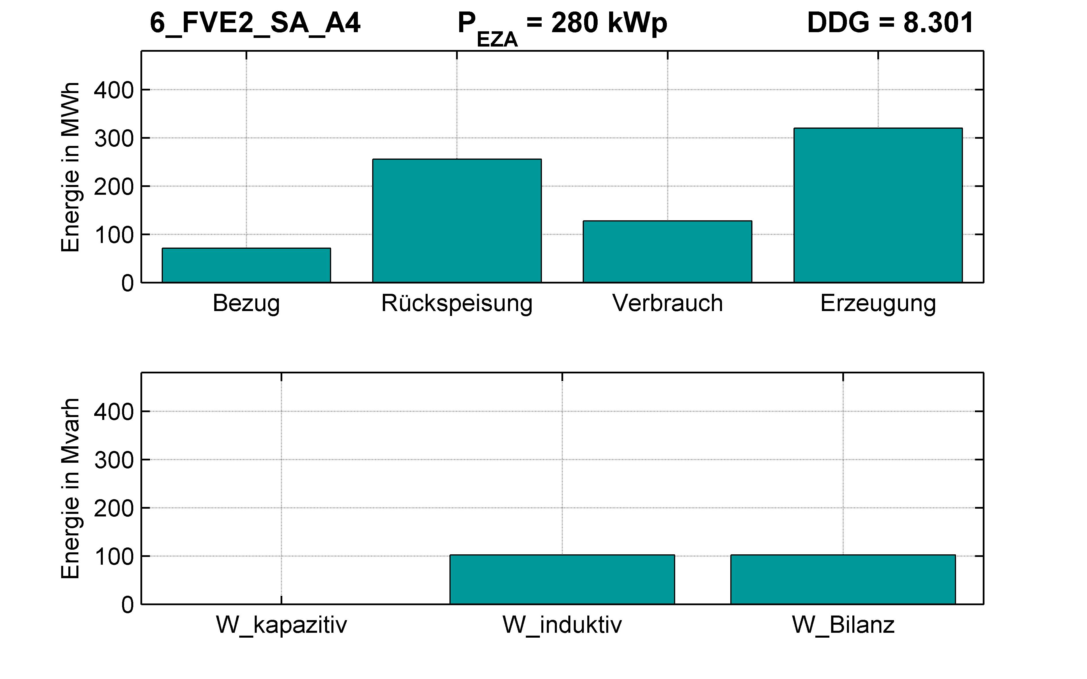 FVE2 | Q-Regelung (SA) A4 | PQ-Bilanz