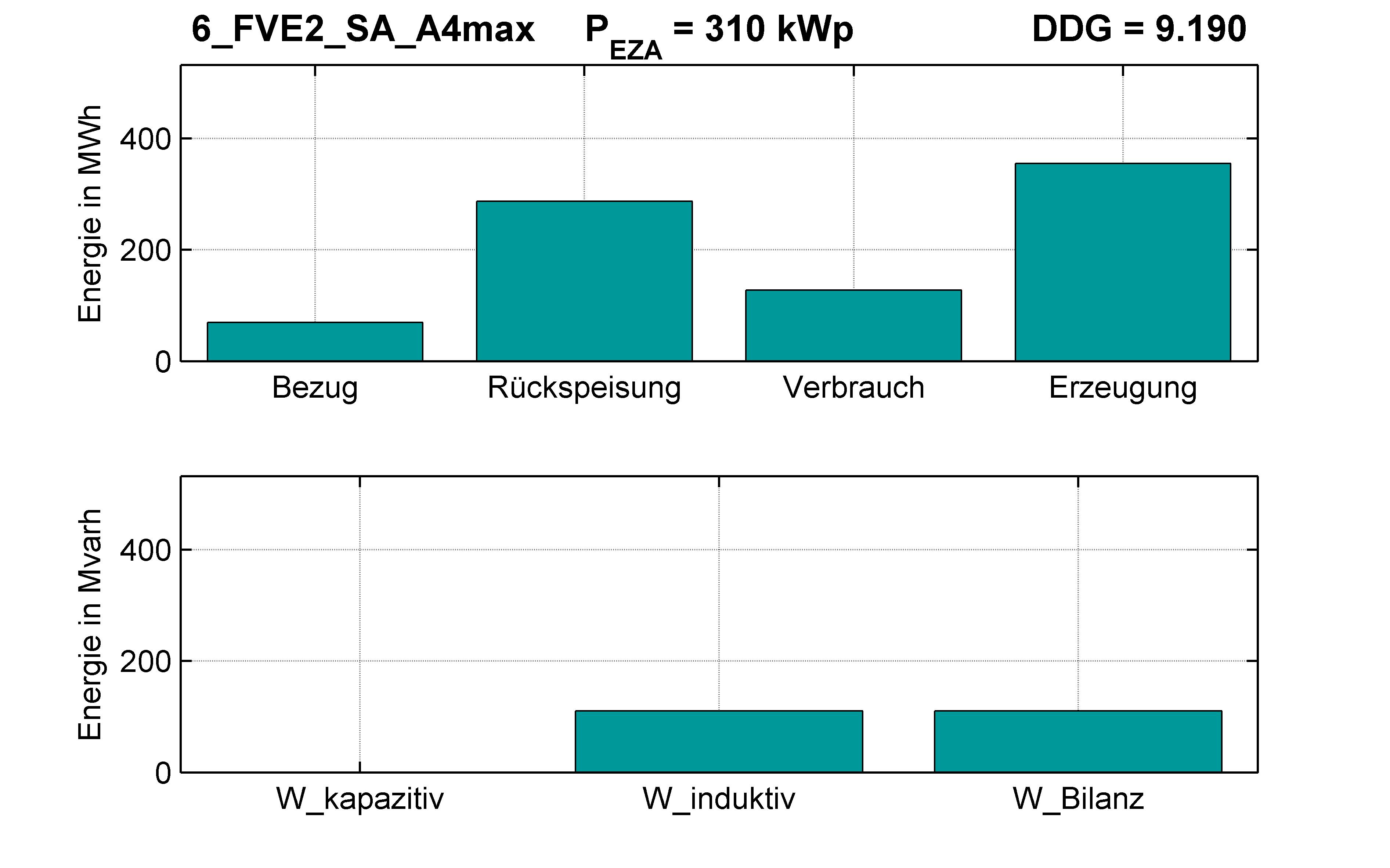 FVE2 | Q-Regelung (SA) A4max | PQ-Bilanz