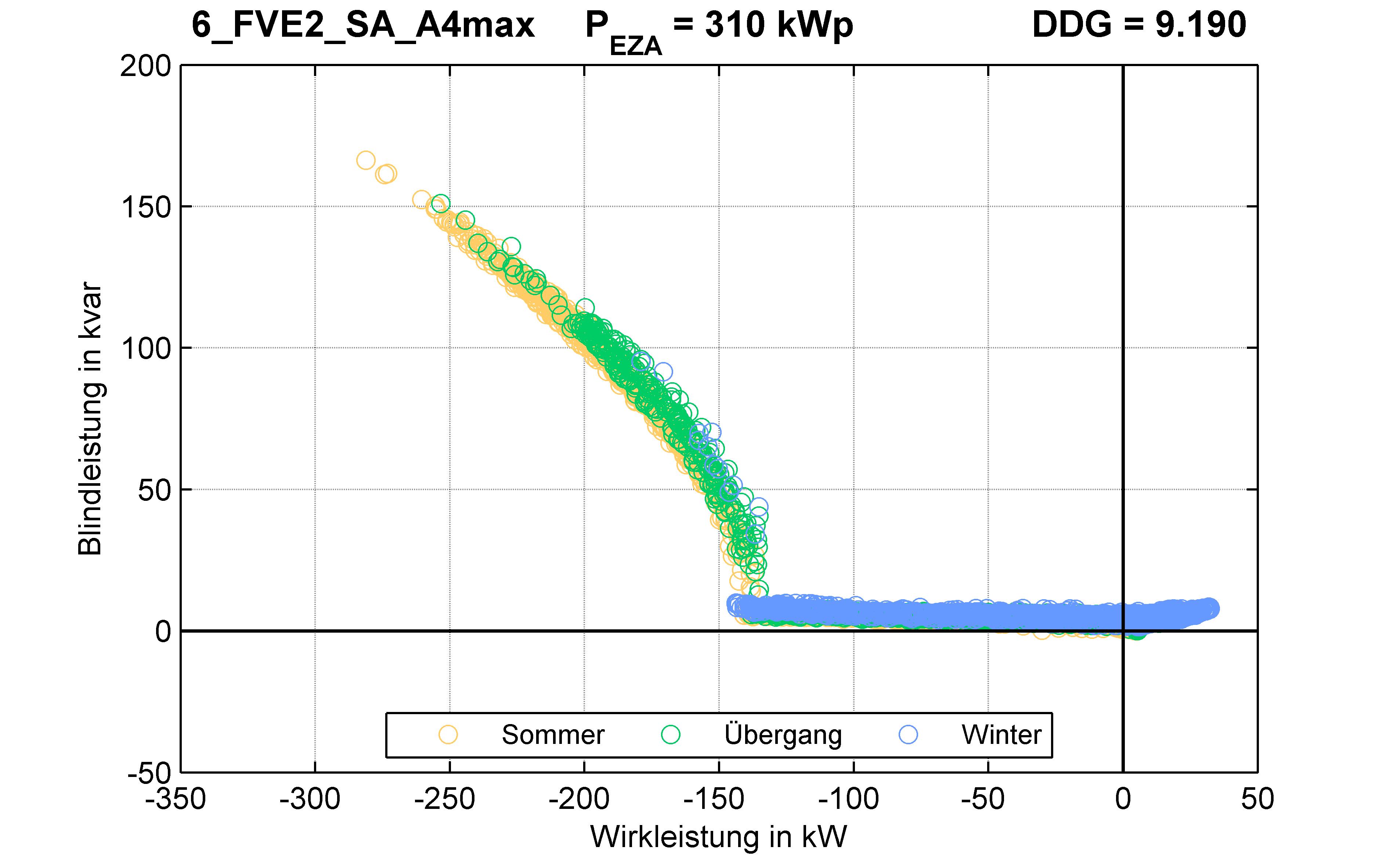 FVE2 | Q-Regelung (SA) A4max | PQ-Verhalten