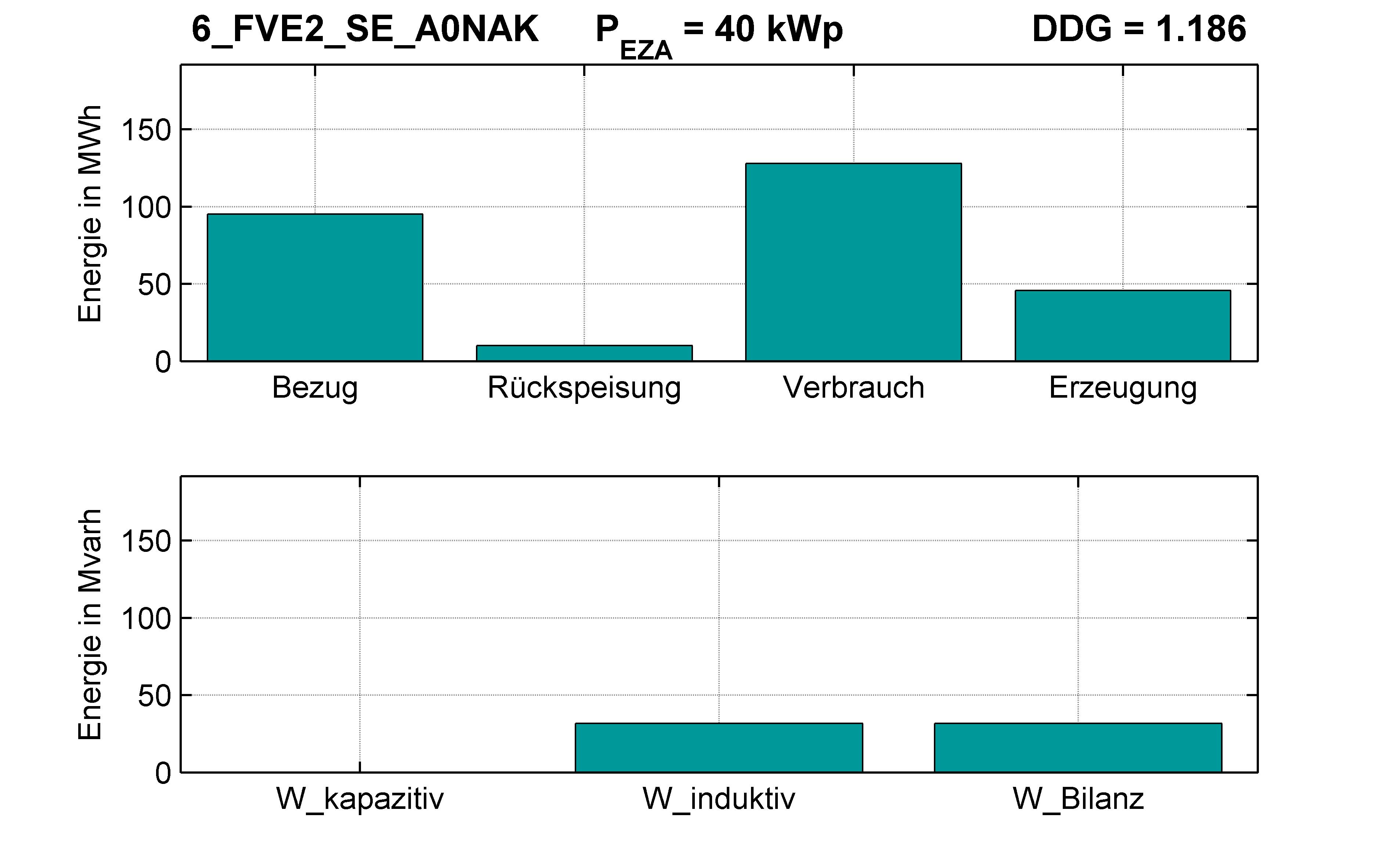 FVE2 | Q-Regelung (SE) A0NAK | PQ-Bilanz