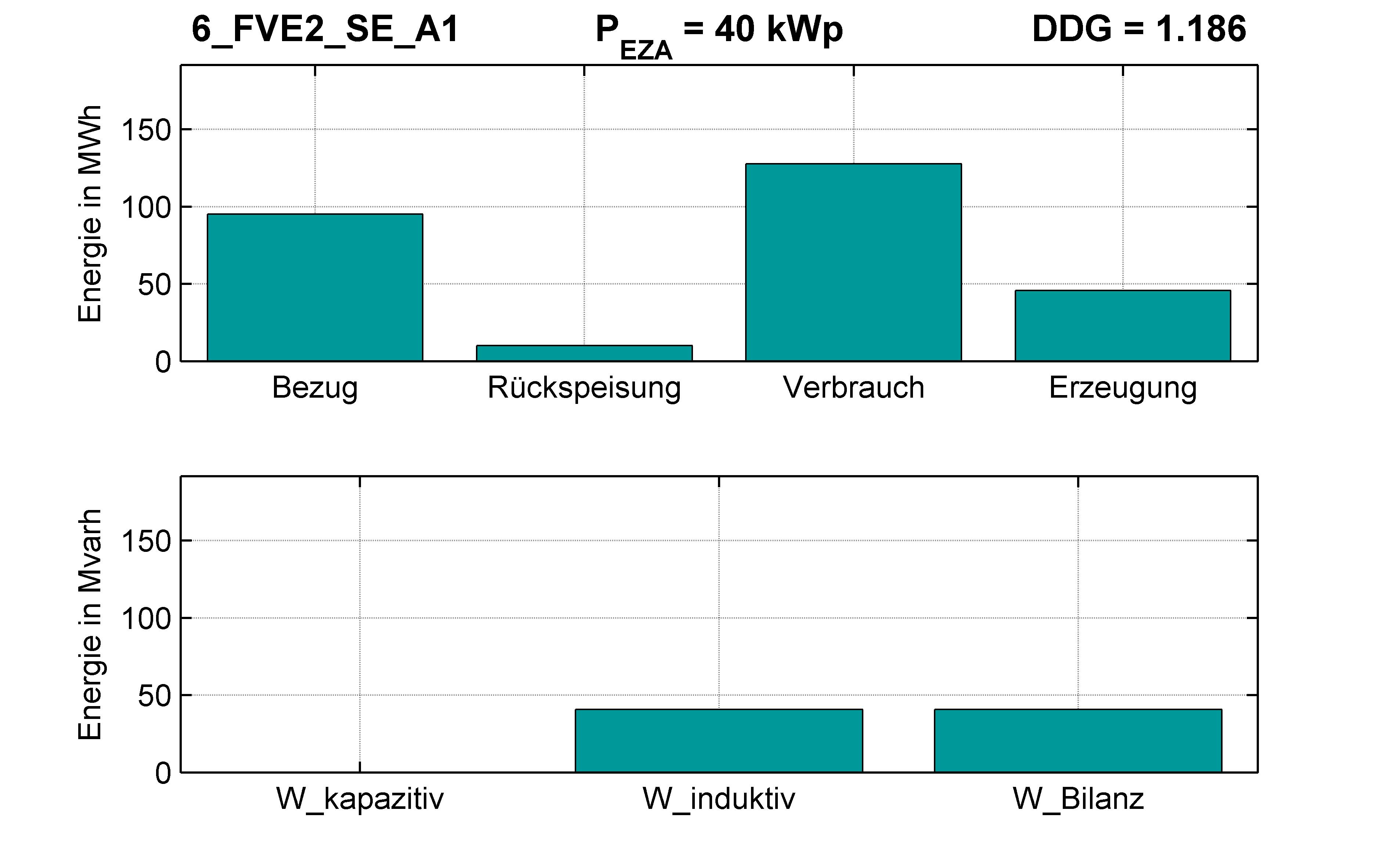 FVE2 | Q-Regelung (SE) A1 | PQ-Bilanz