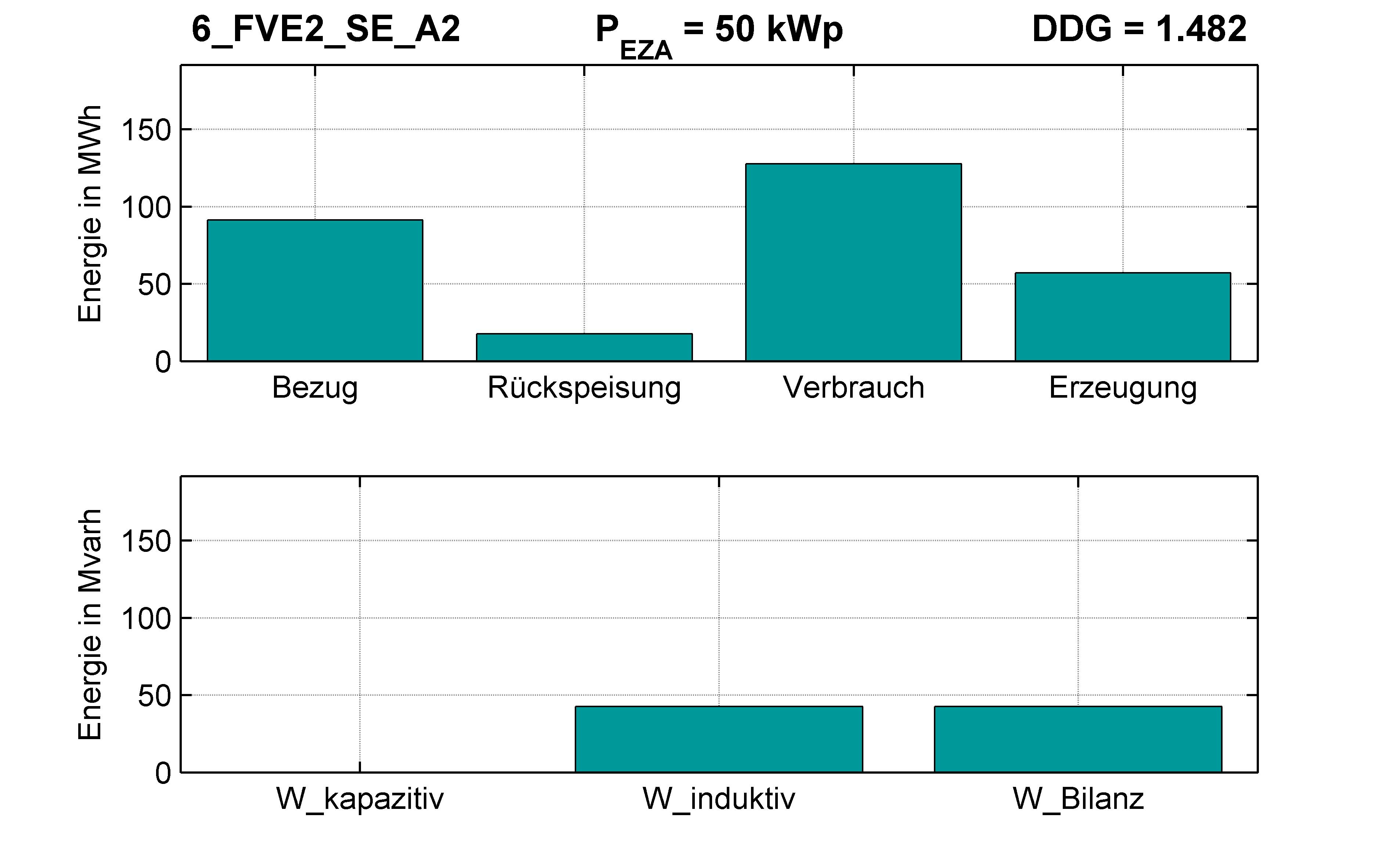 FVE2 | Q-Regelung (SE) A2 | PQ-Bilanz