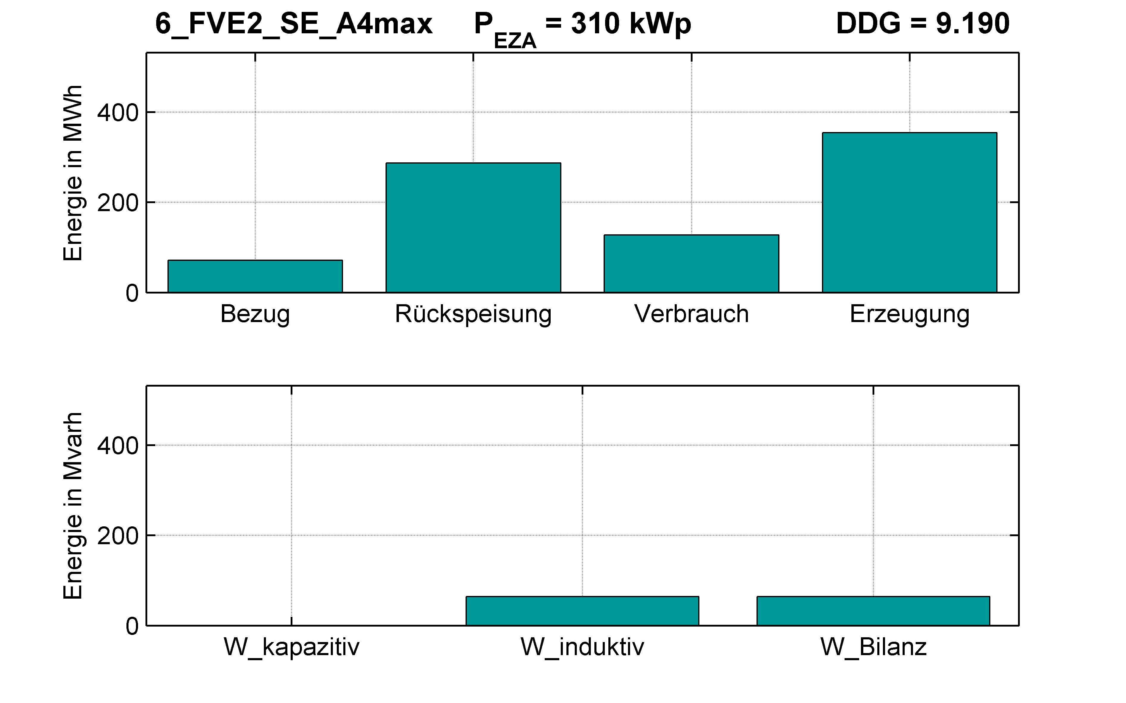FVE2 | Q-Regelung (SE) A4max | PQ-Bilanz