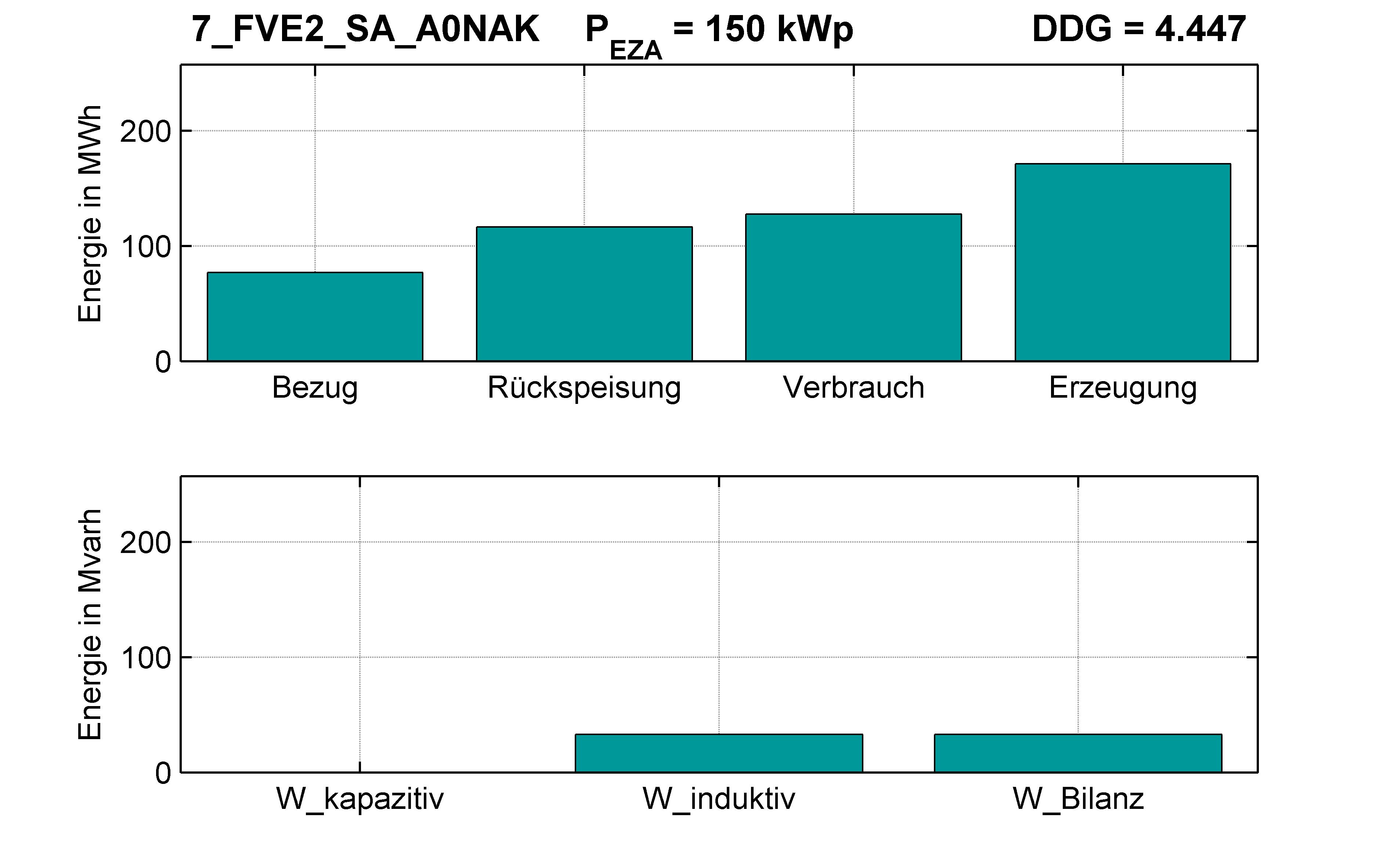 FVE2 | Längsregler (SA) A0NAK | PQ-Bilanz