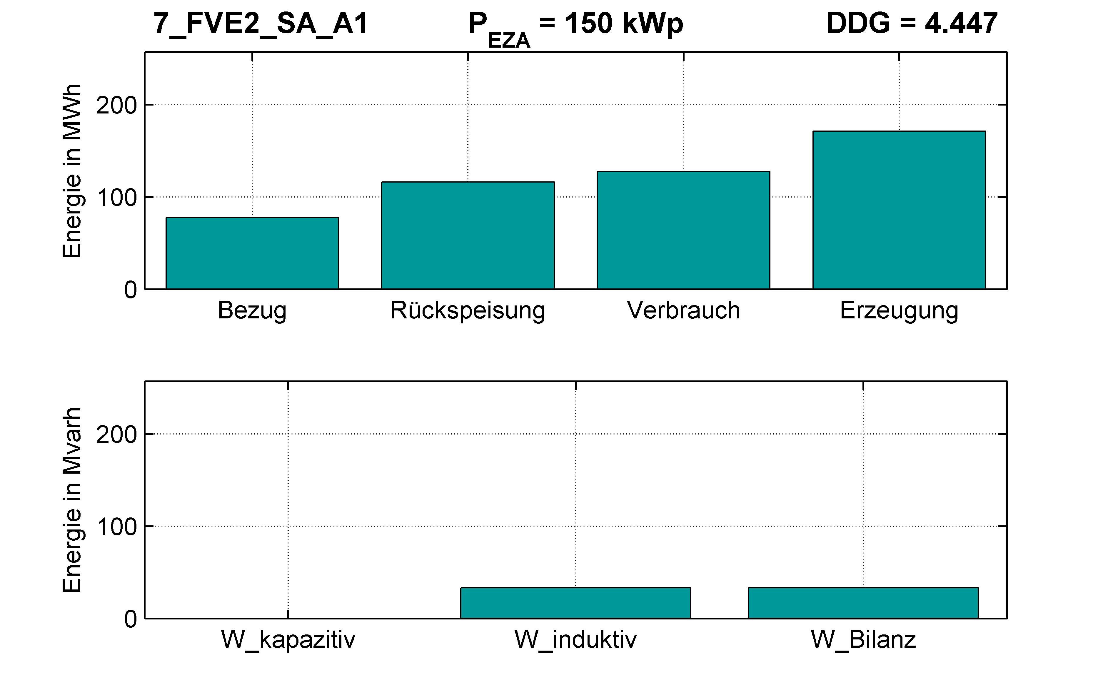 FVE2 | Längsregler (SA) A1 | PQ-Bilanz