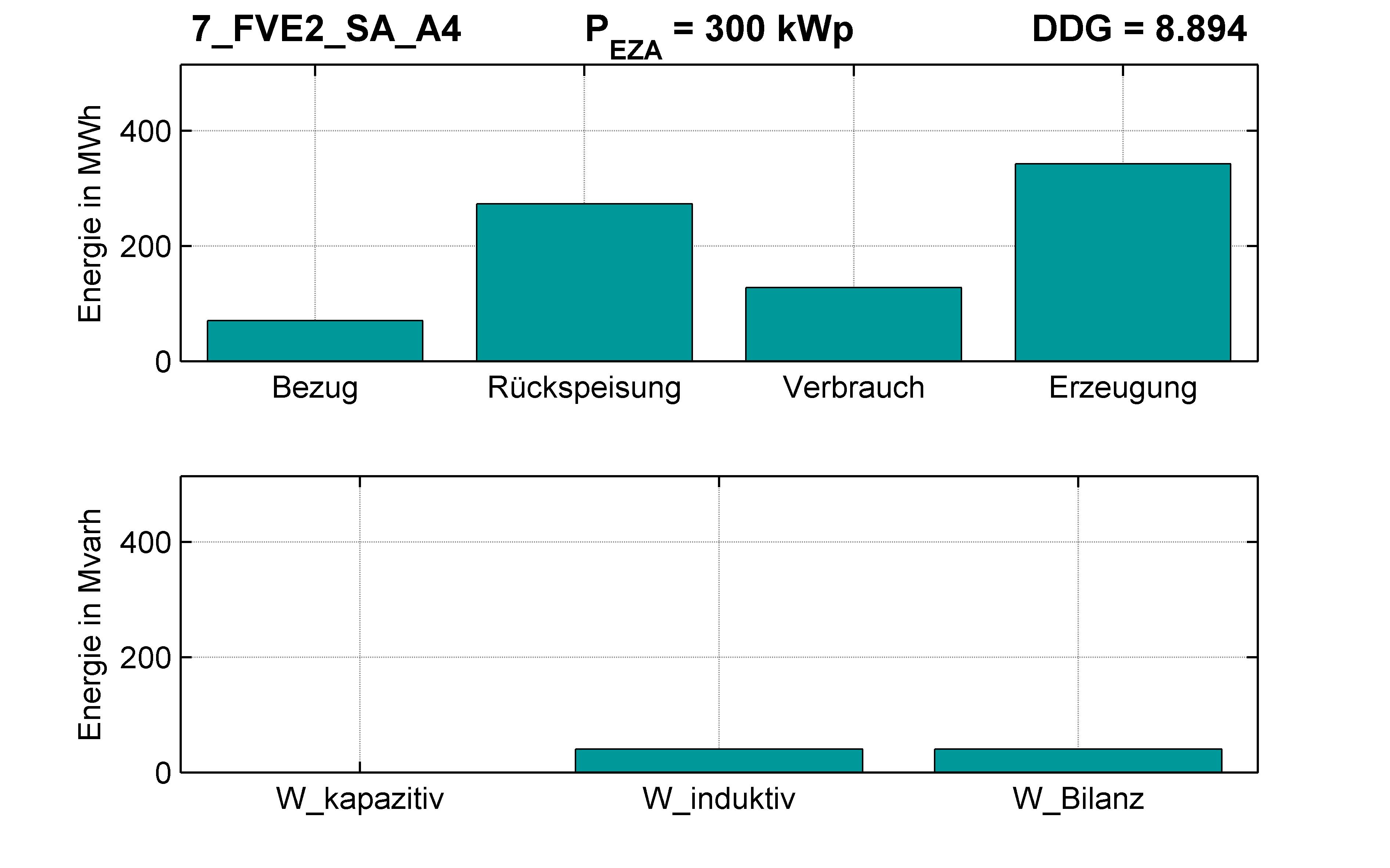 FVE2 | Längsregler (SA) A4 | PQ-Bilanz