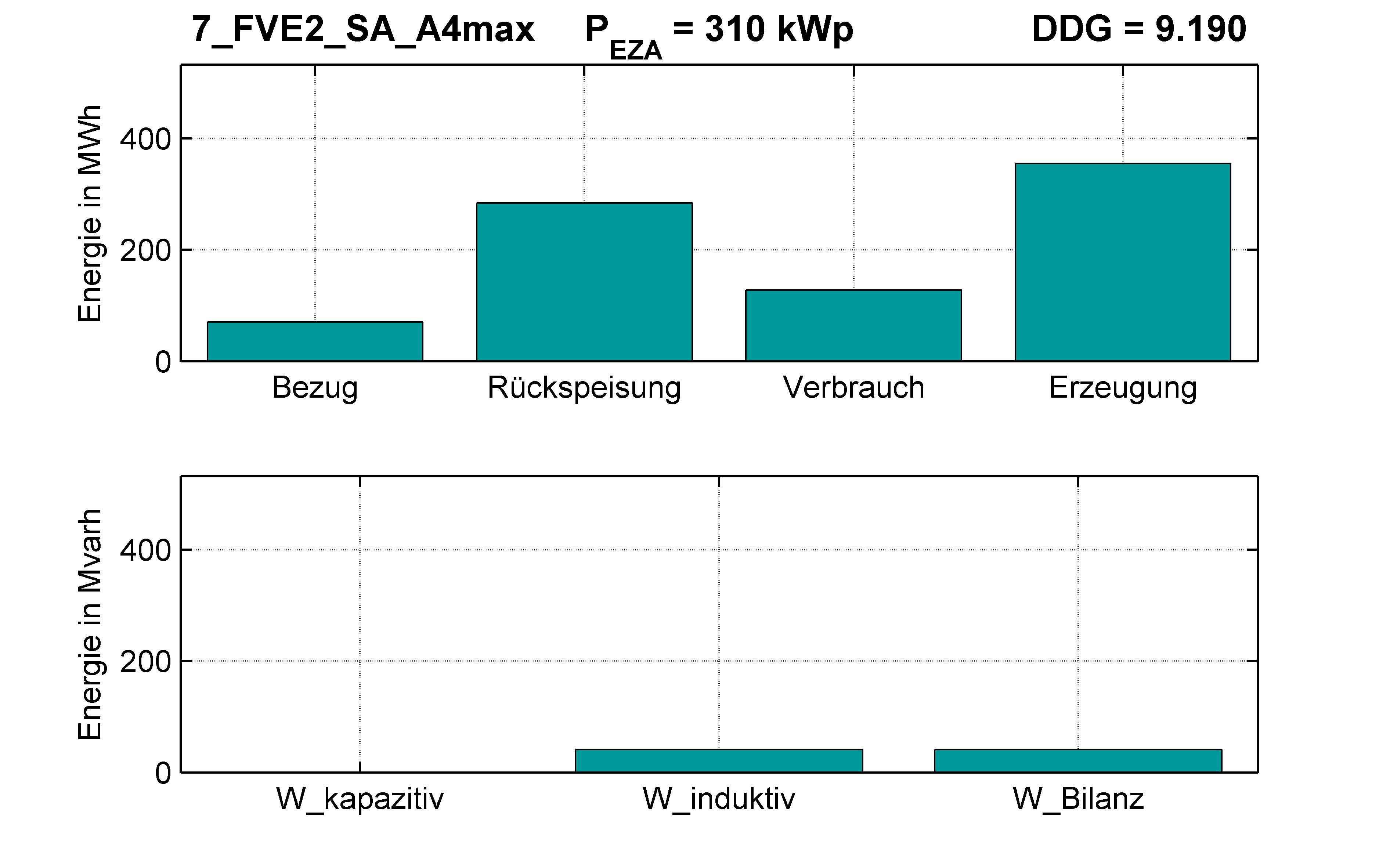FVE2 | Längsregler (SA) A4max | PQ-Bilanz