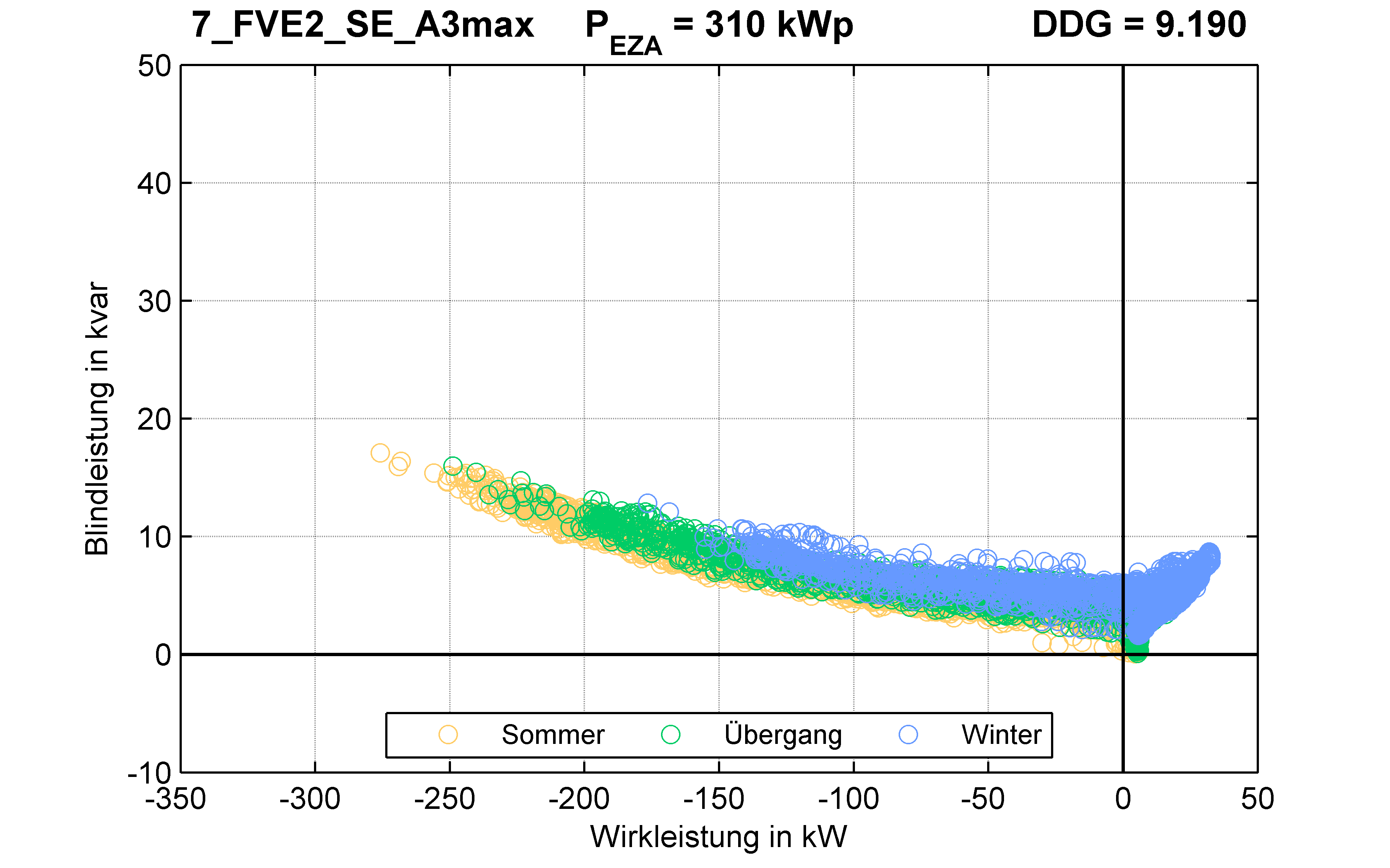 FVE2 | Längsregler (SE) A3max | PQ-Verhalten