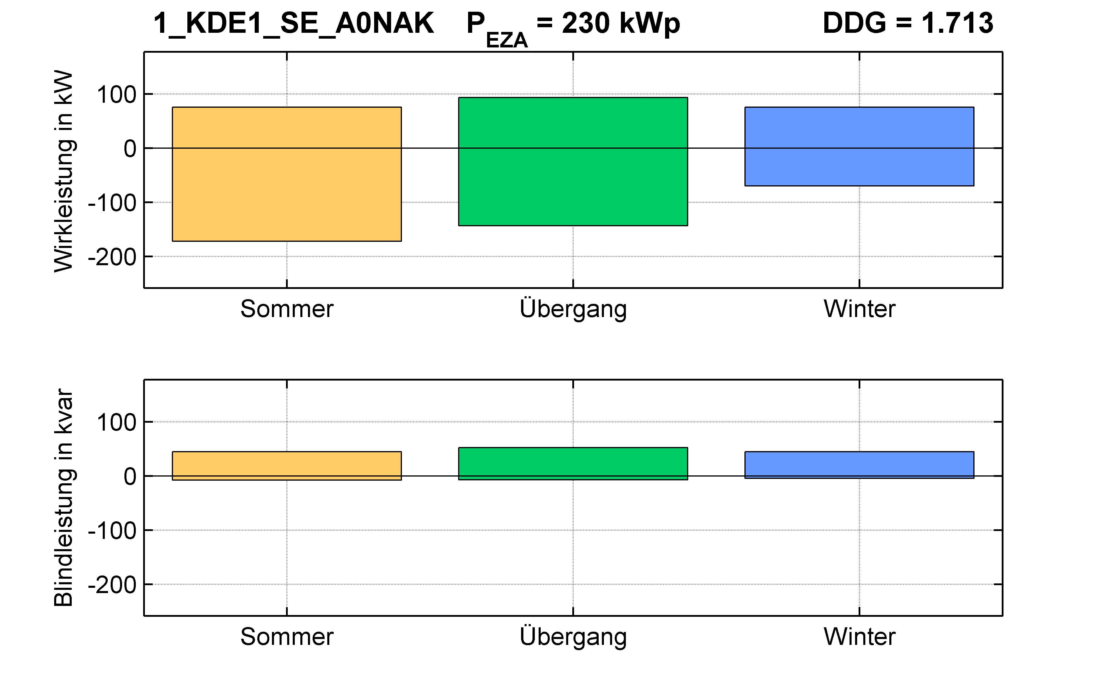 KDE1 | KABEL (SE) A0NAK | PQ-Bilanz