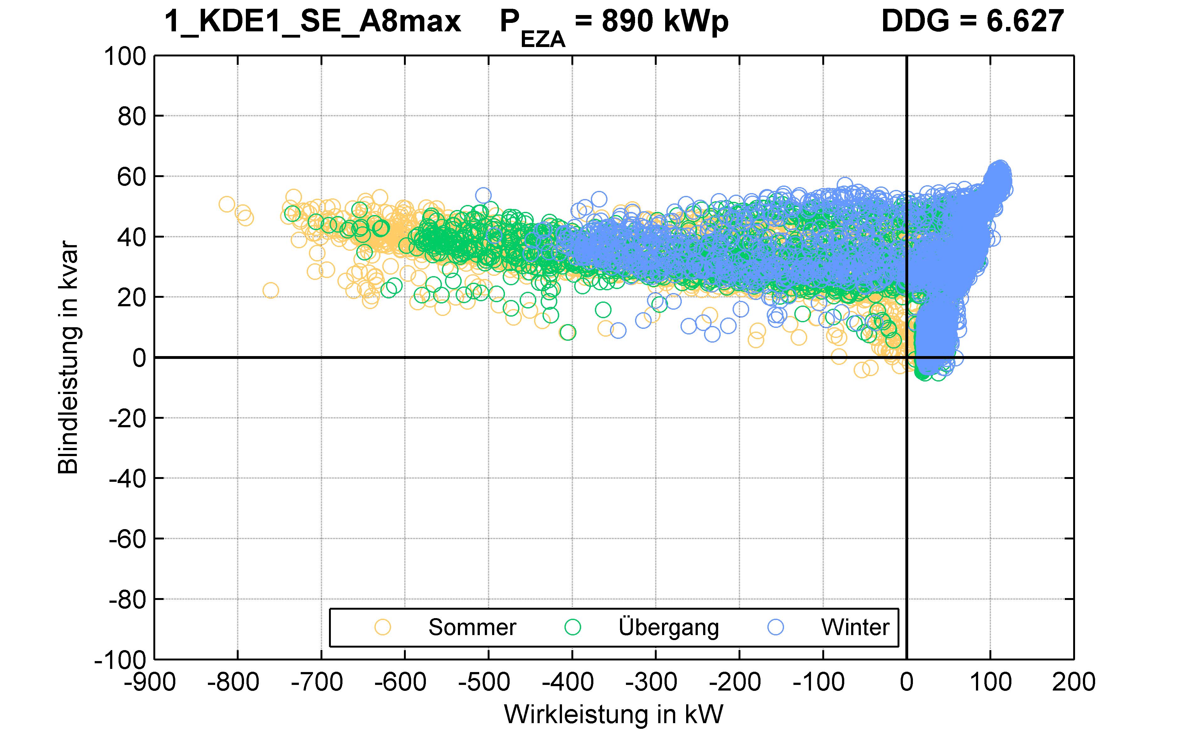 KDE1 | KABEL (SE) A8max | PQ-Verhalten
