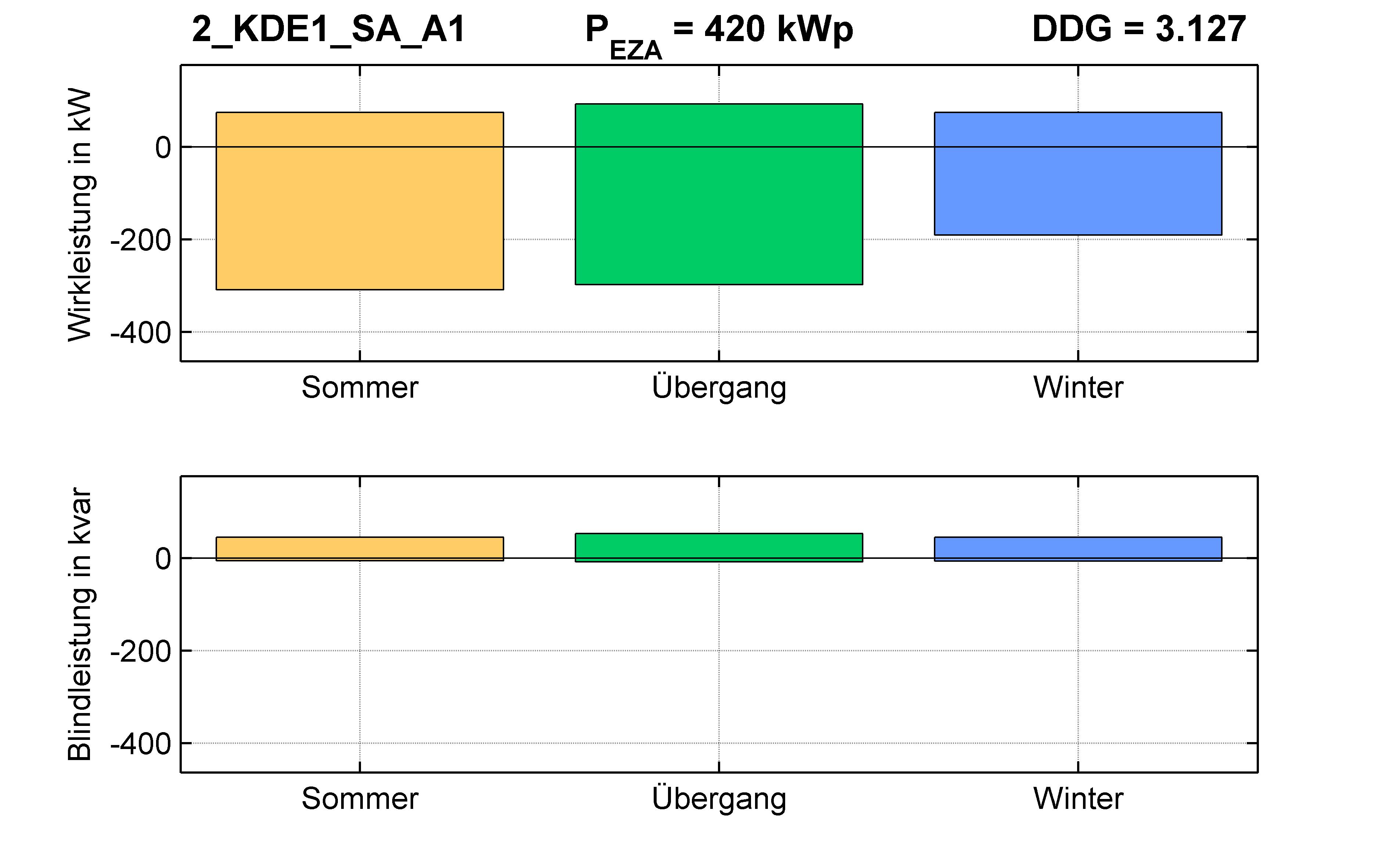 KDE1 | P-Kappung 85% (SA) A1 | PQ-Bilanz
