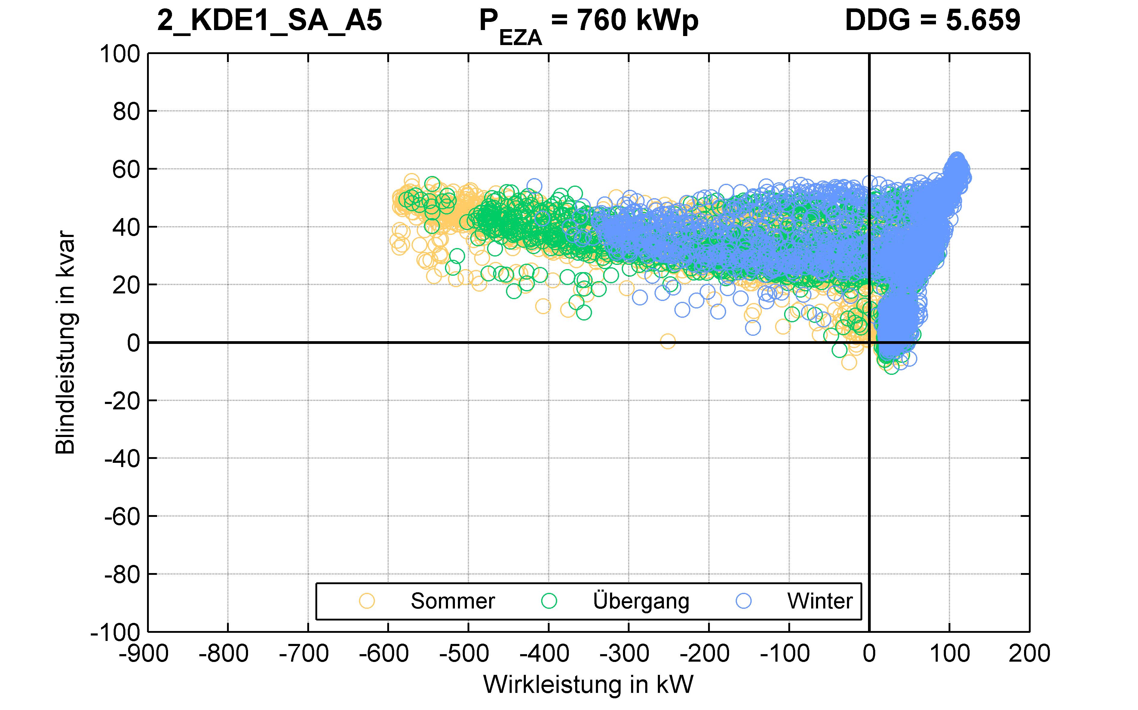 KDE1 | P-Kappung 85% (SA) A5 | PQ-Verhalten