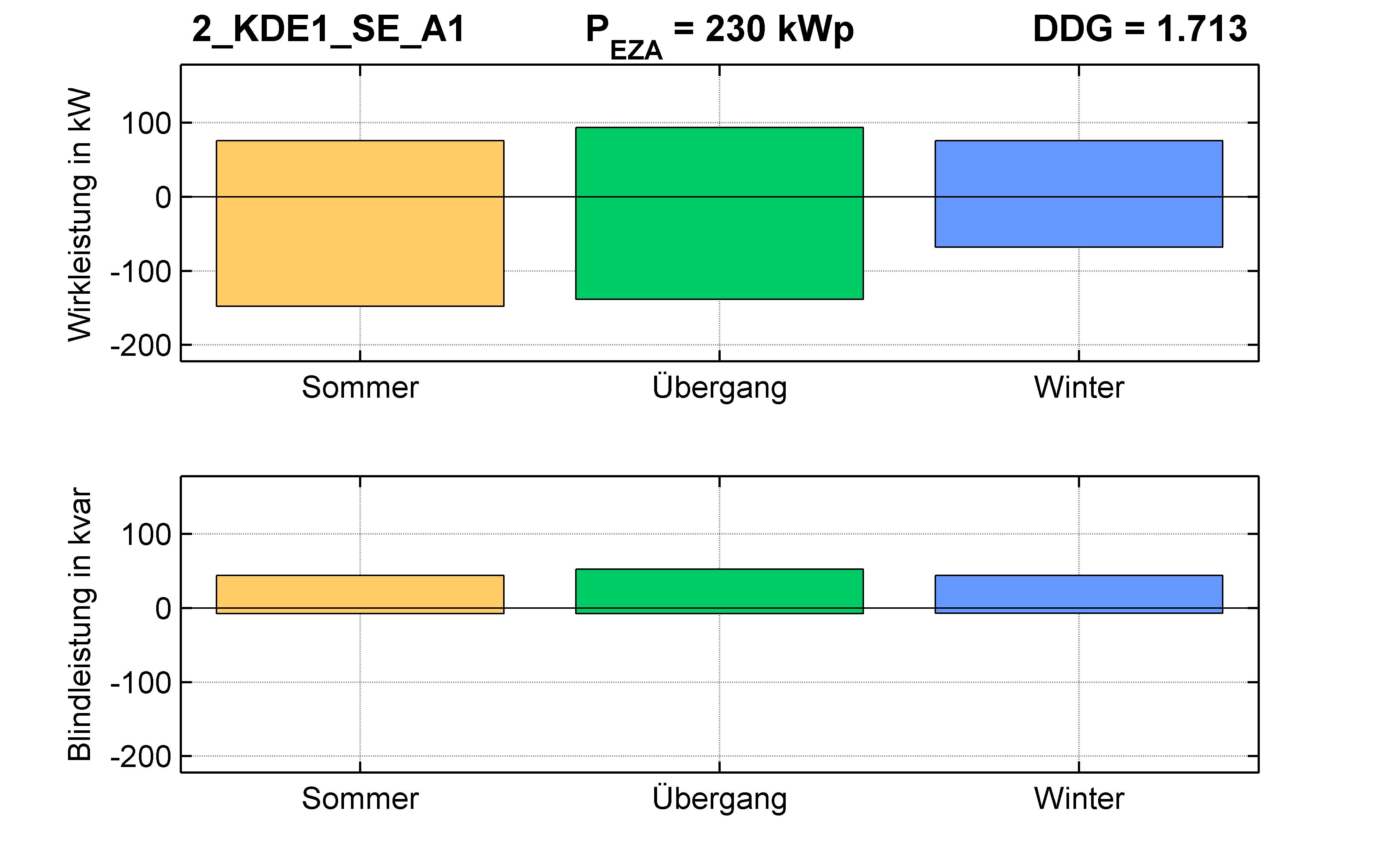 KDE1 | P-Kappung 85% (SE) A1 | PQ-Bilanz