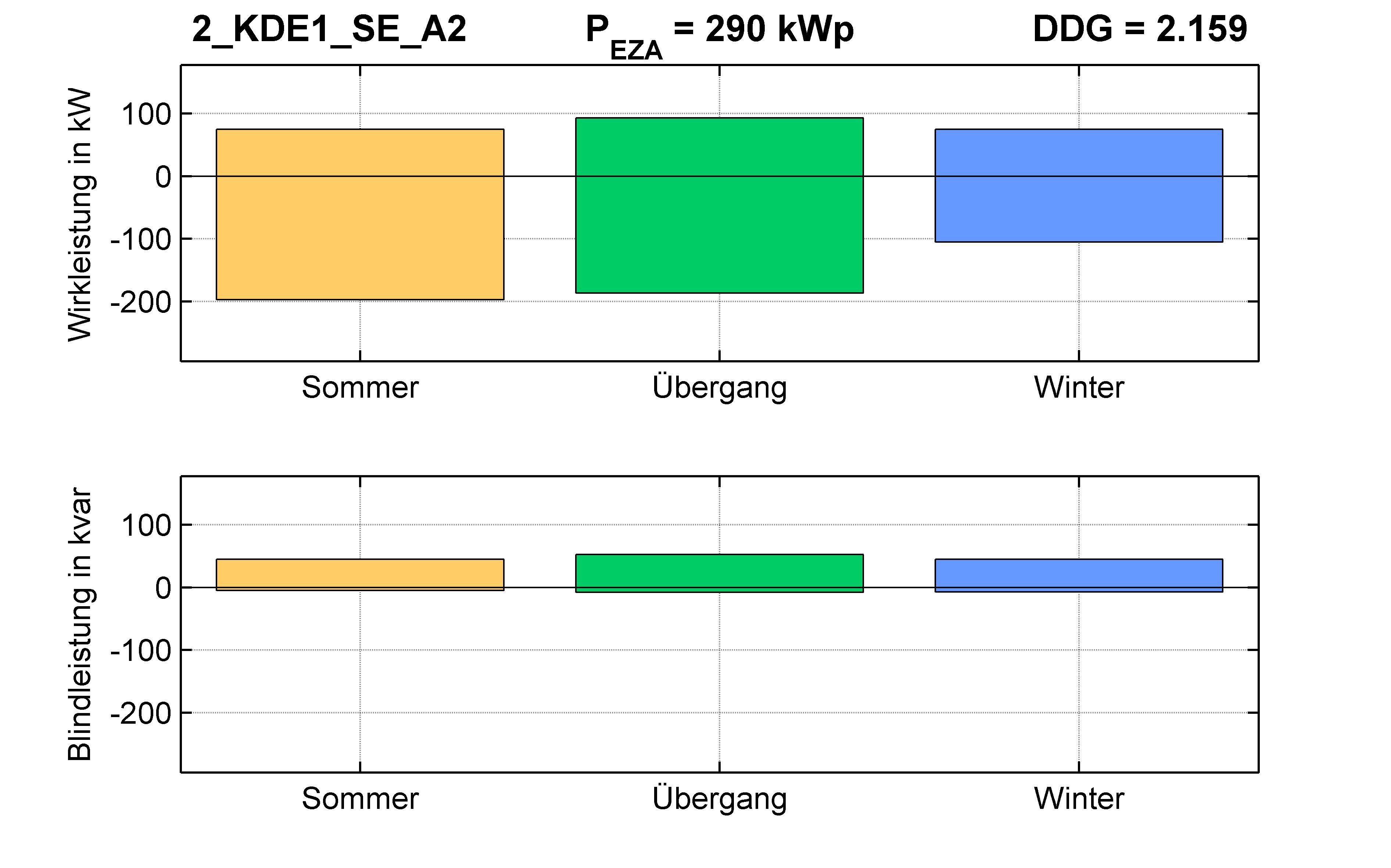 KDE1 | P-Kappung 85% (SE) A2 | PQ-Bilanz