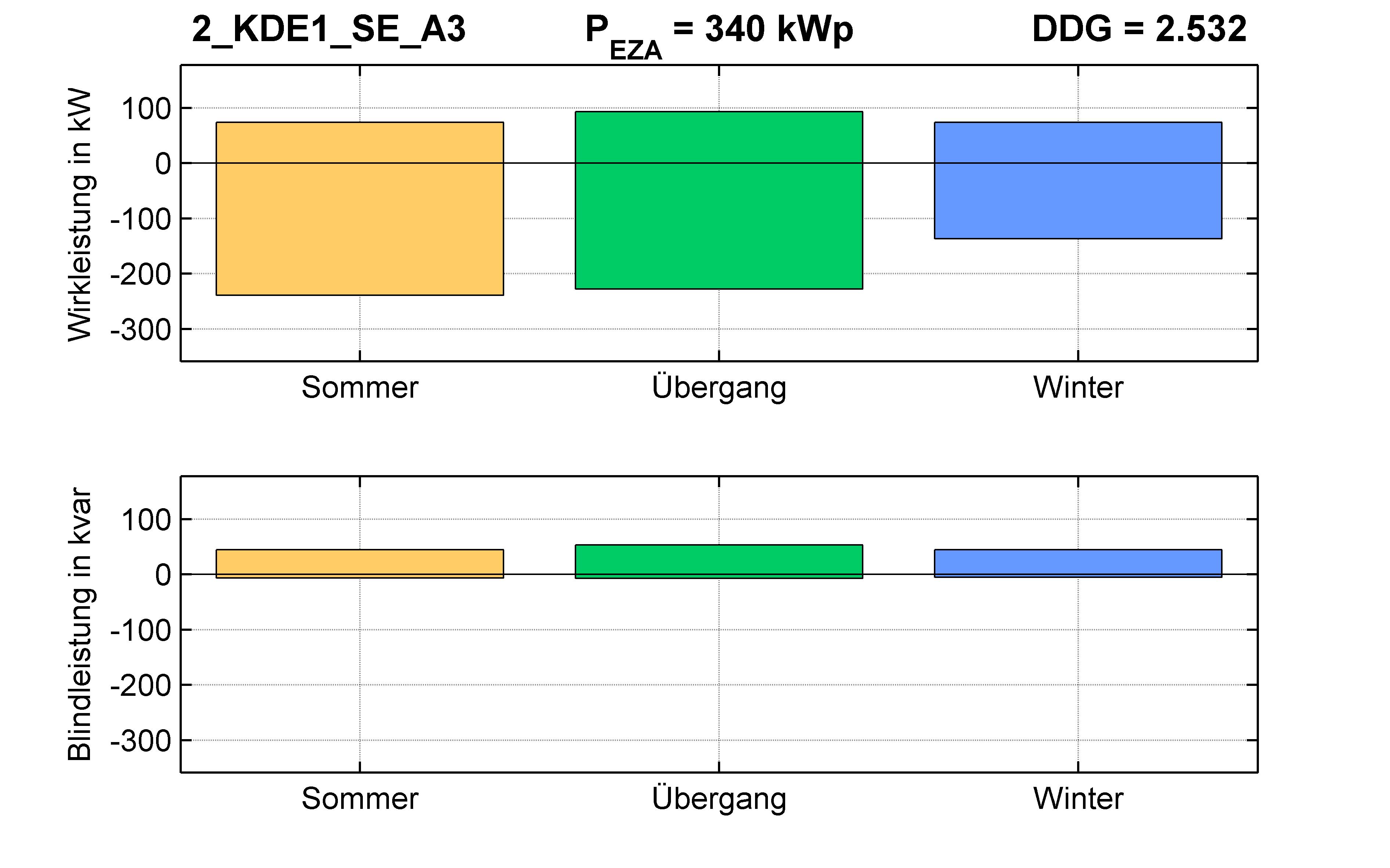 KDE1 | P-Kappung 85% (SE) A3 | PQ-Bilanz