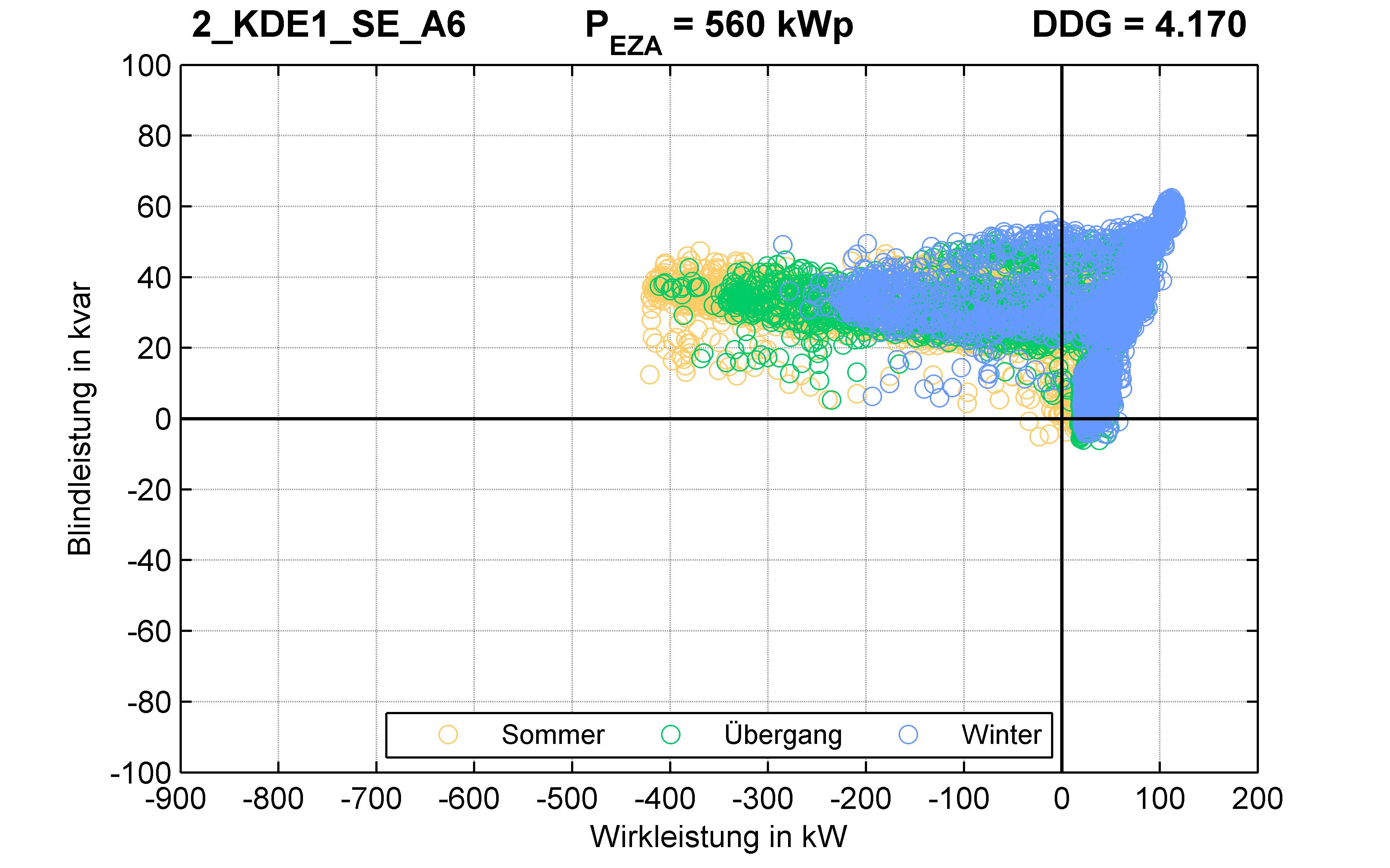 KDE1 | P-Kappung 85% (SE) A6 | PQ-Verhalten