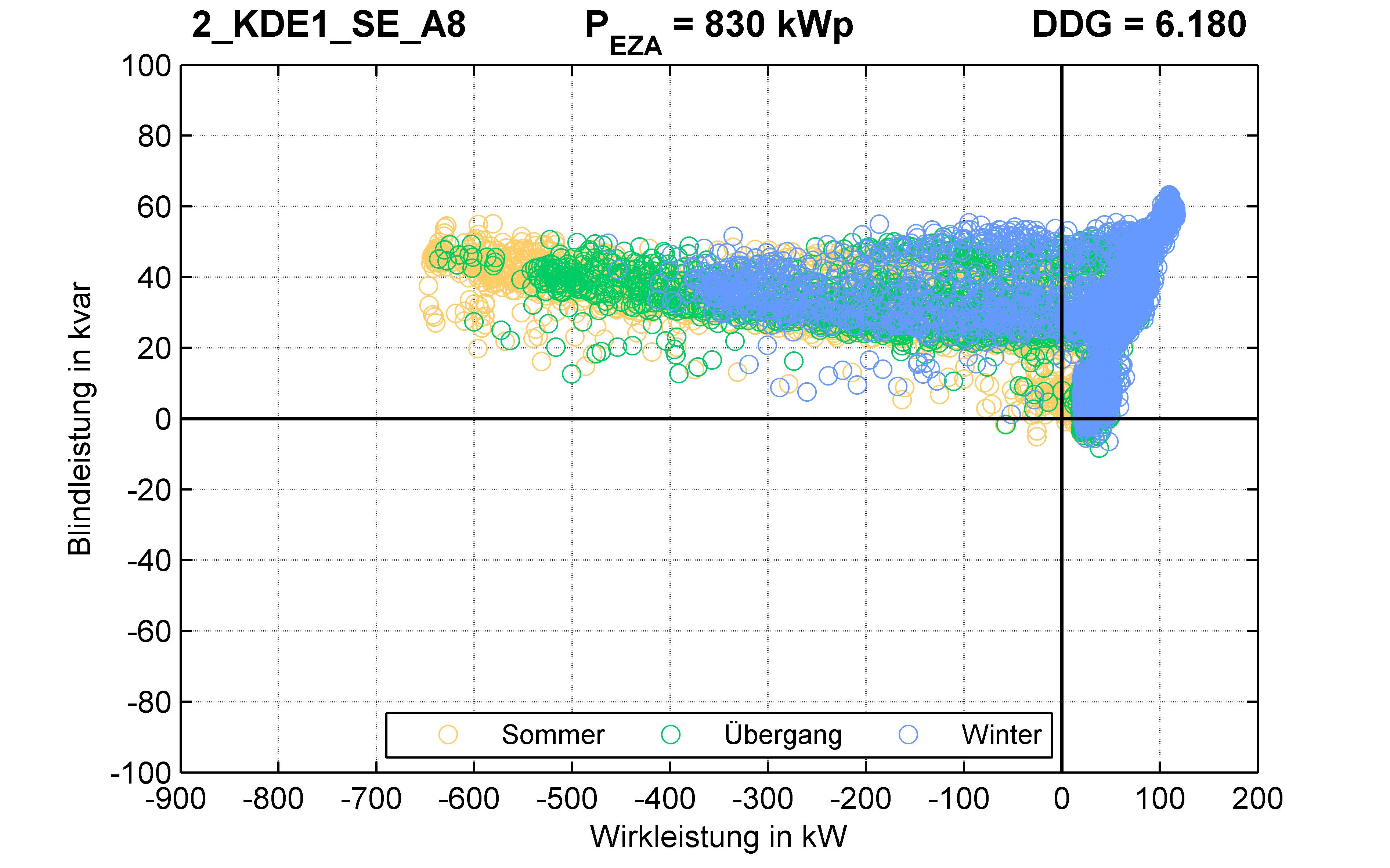 KDE1 | P-Kappung 85% (SE) A8 | PQ-Verhalten