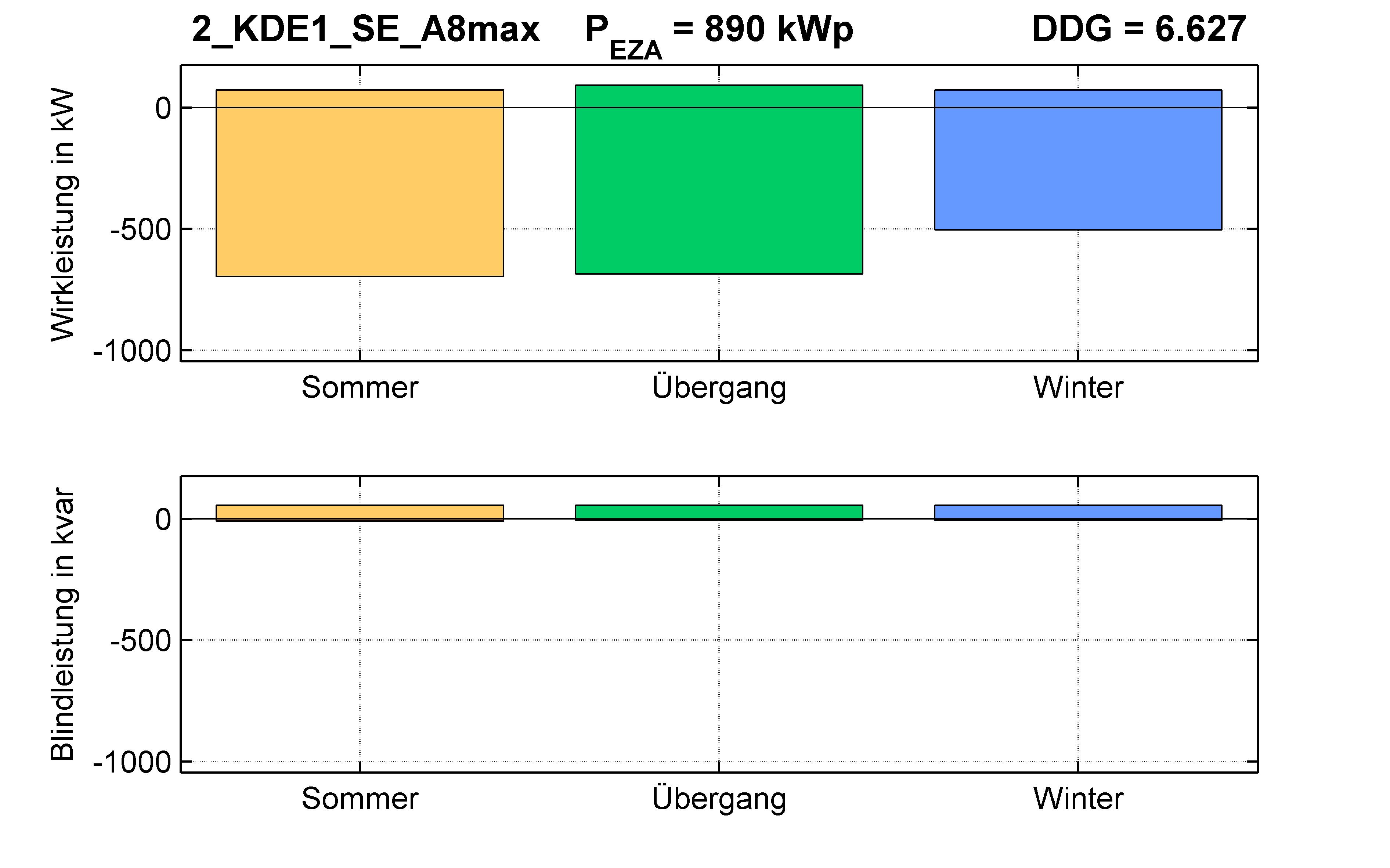 KDE1 | P-Kappung 85% (SE) A5max | PQ-Bilanz