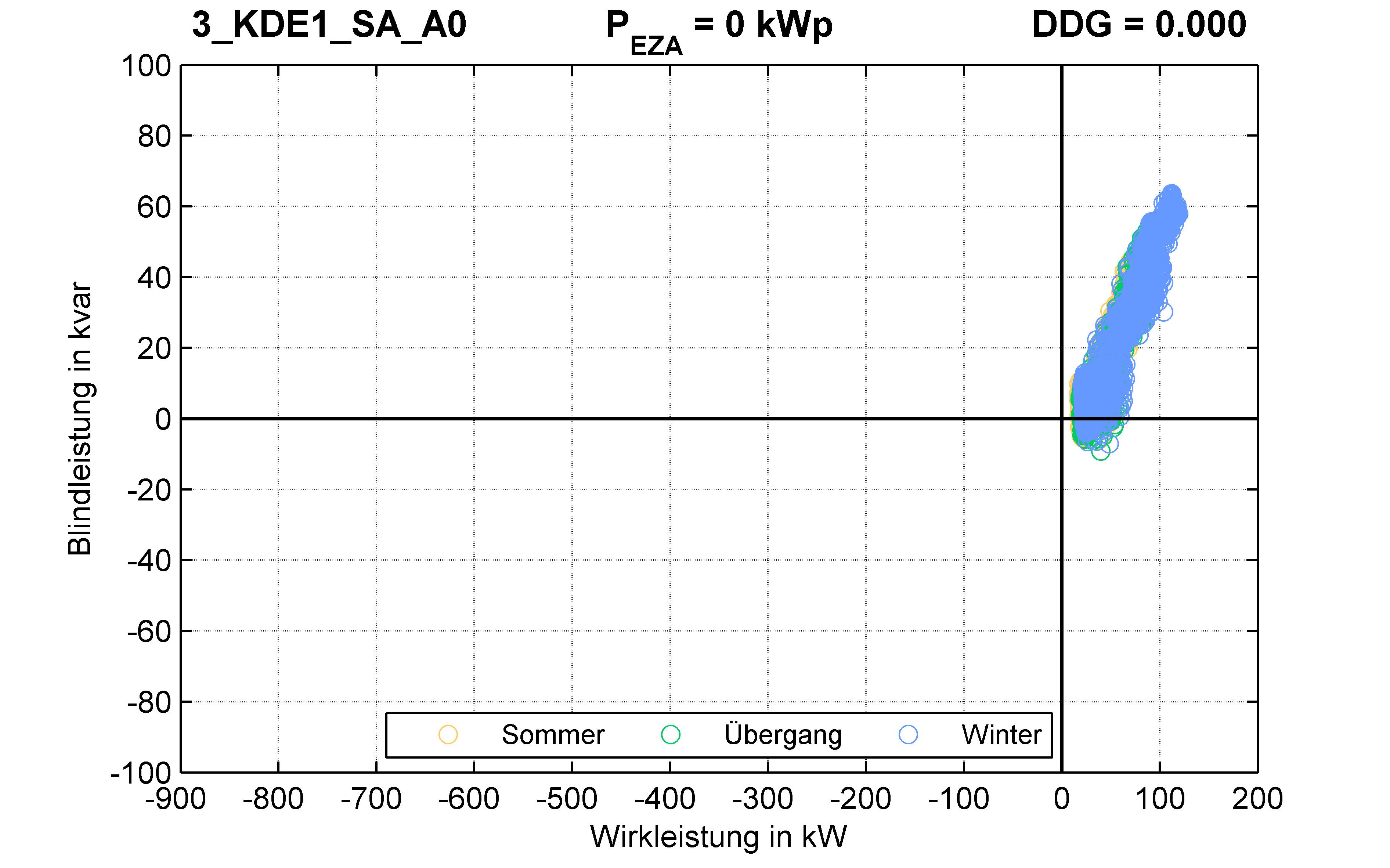 KDE1 | P-Kappung 70% (SA) A0 | PQ-Verhalten