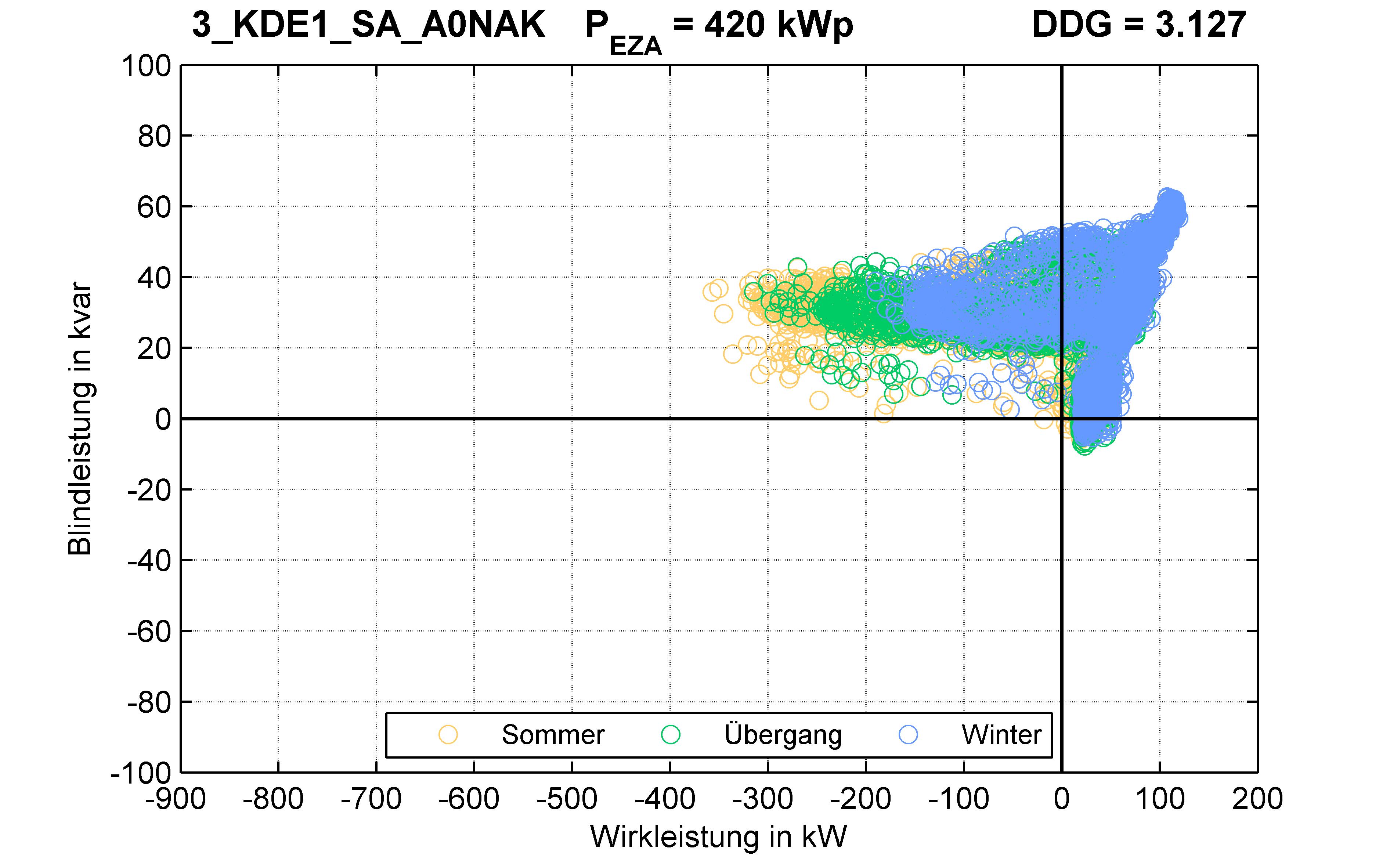 KDE1 | P-Kappung 70% (SA) A0NAK | PQ-Verhalten