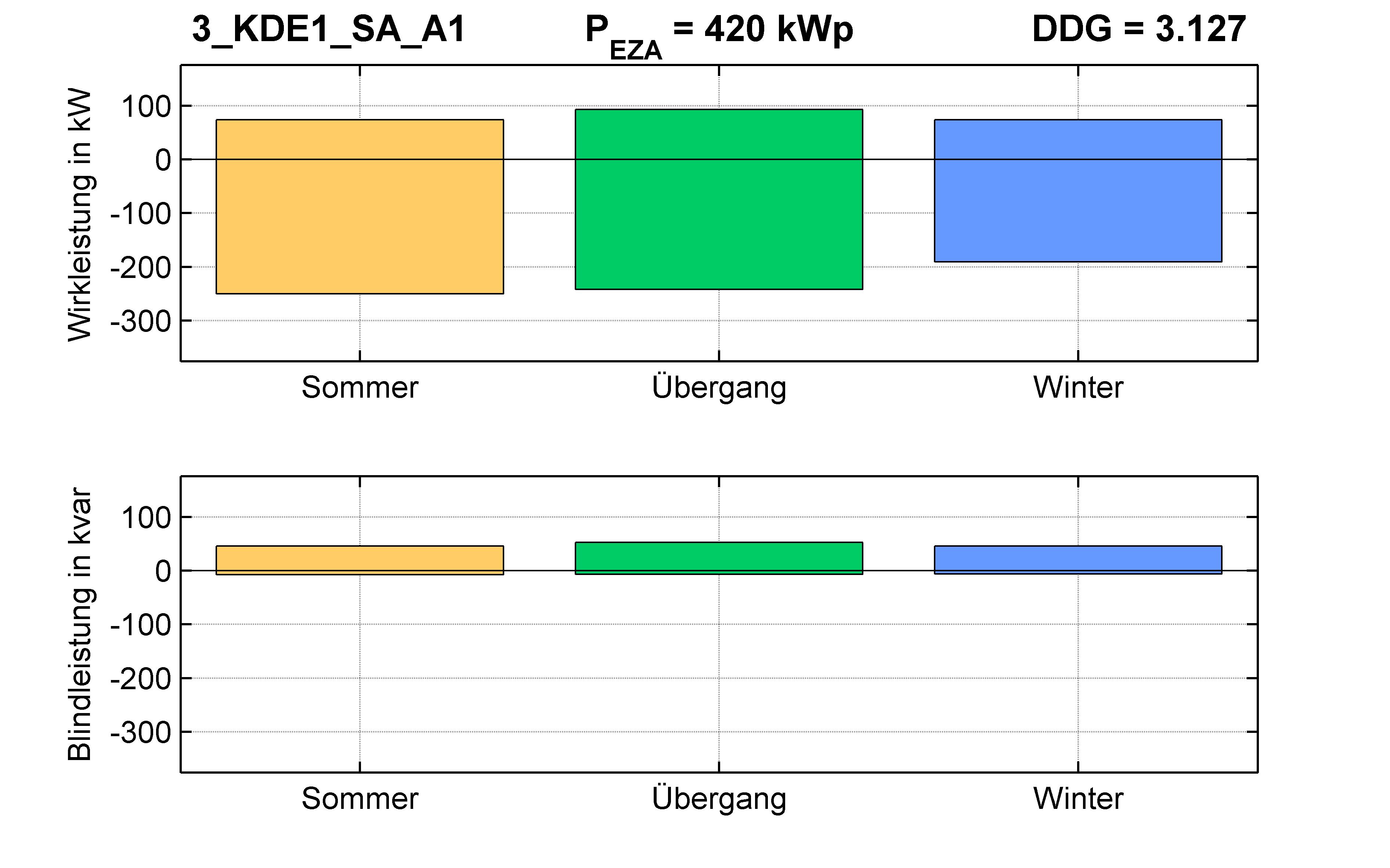 KDE1 | P-Kappung 70% (SA) A1 | PQ-Bilanz