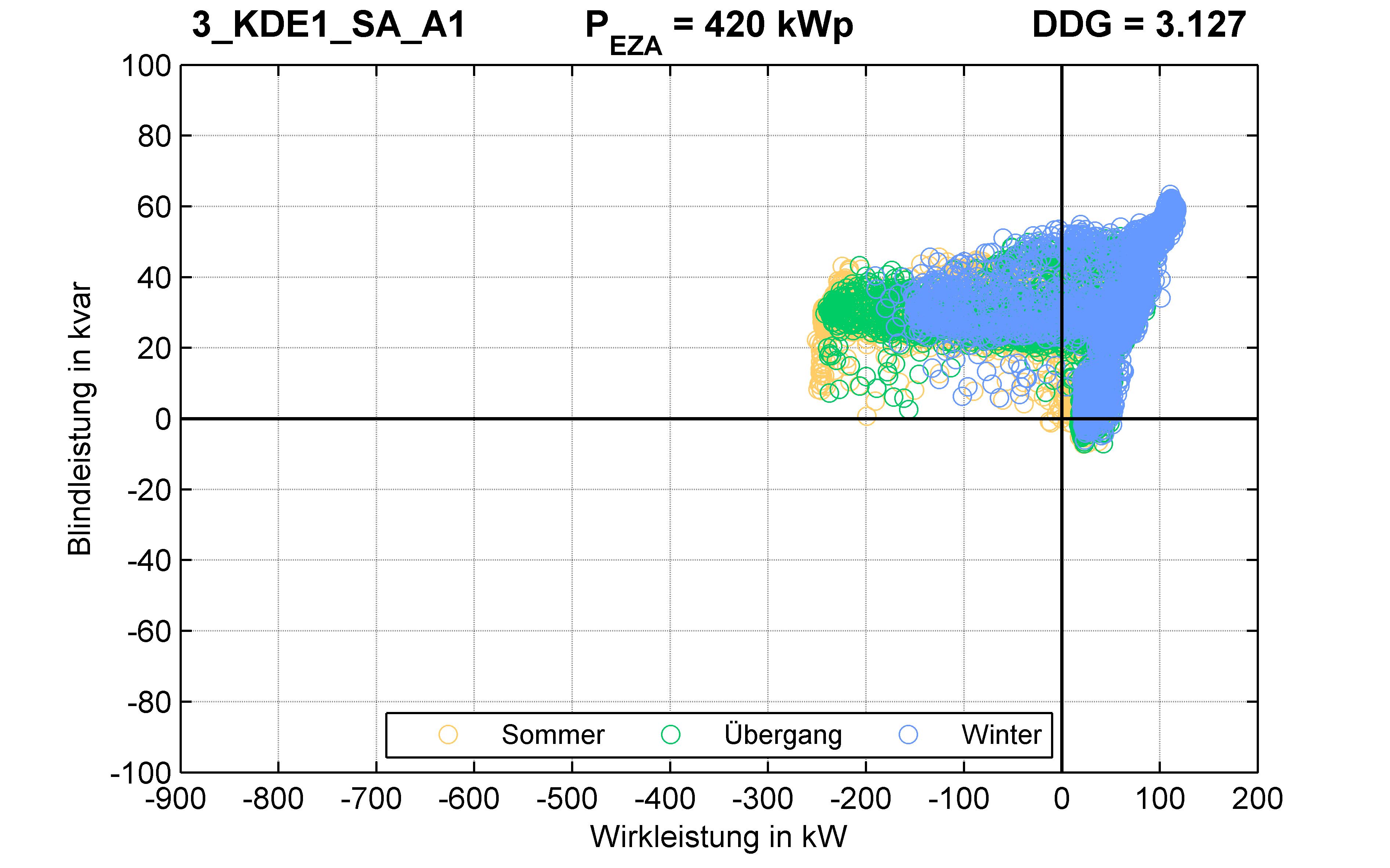KDE1 | P-Kappung 70% (SA) A1 | PQ-Verhalten