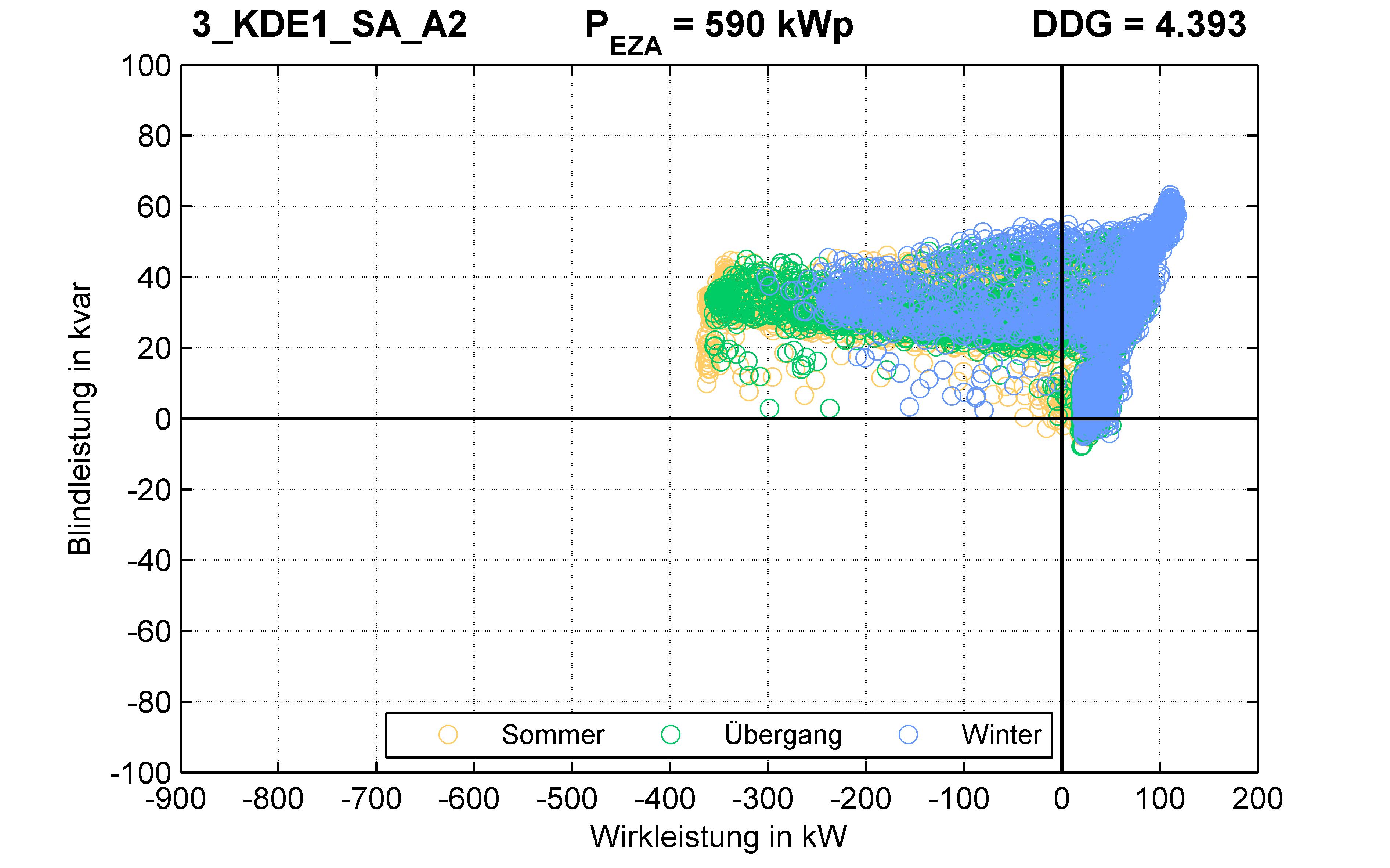 KDE1 | P-Kappung 70% (SA) A2 | PQ-Verhalten