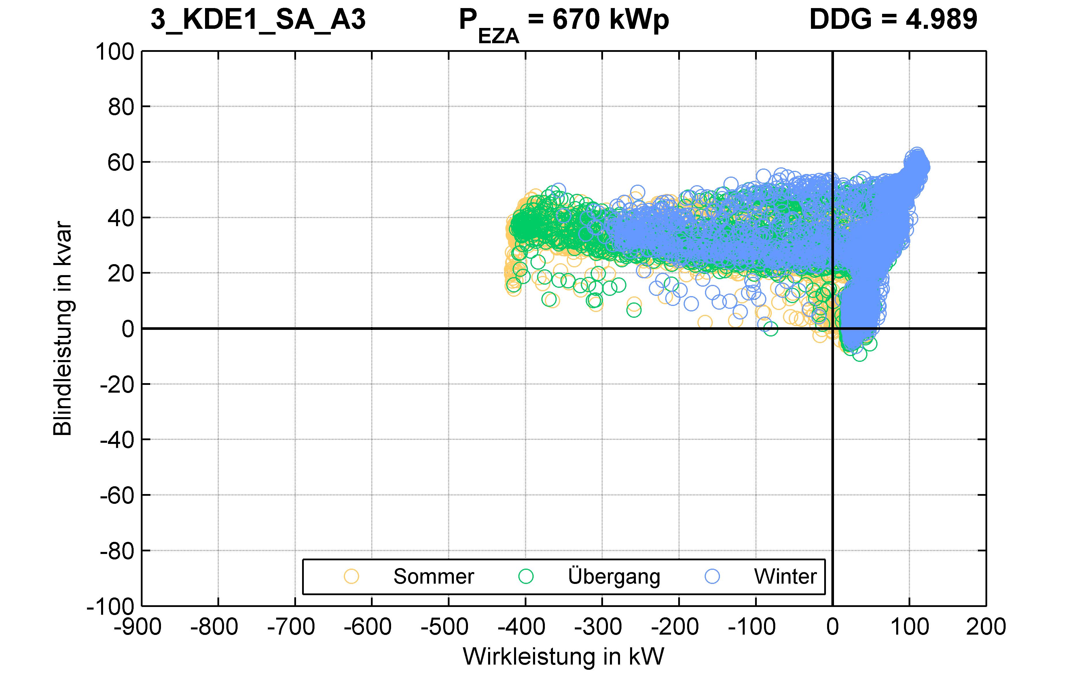 KDE1 | P-Kappung 70% (SA) A3 | PQ-Verhalten