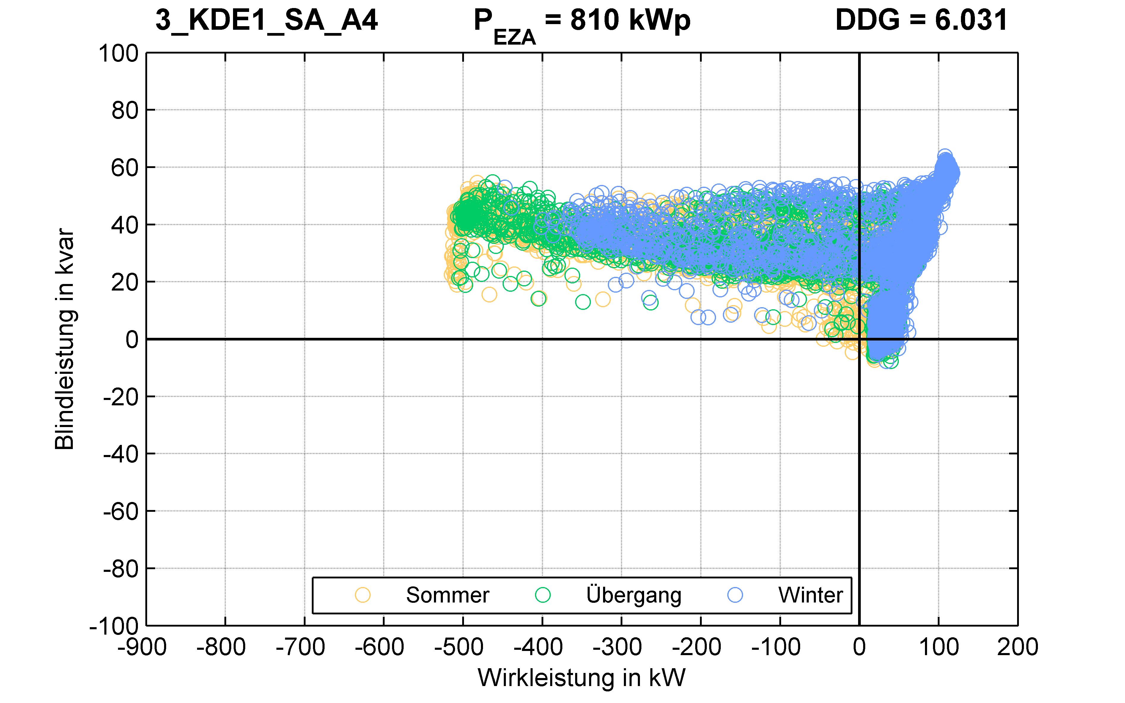 KDE1 | P-Kappung 70% (SA) A4 | PQ-Verhalten