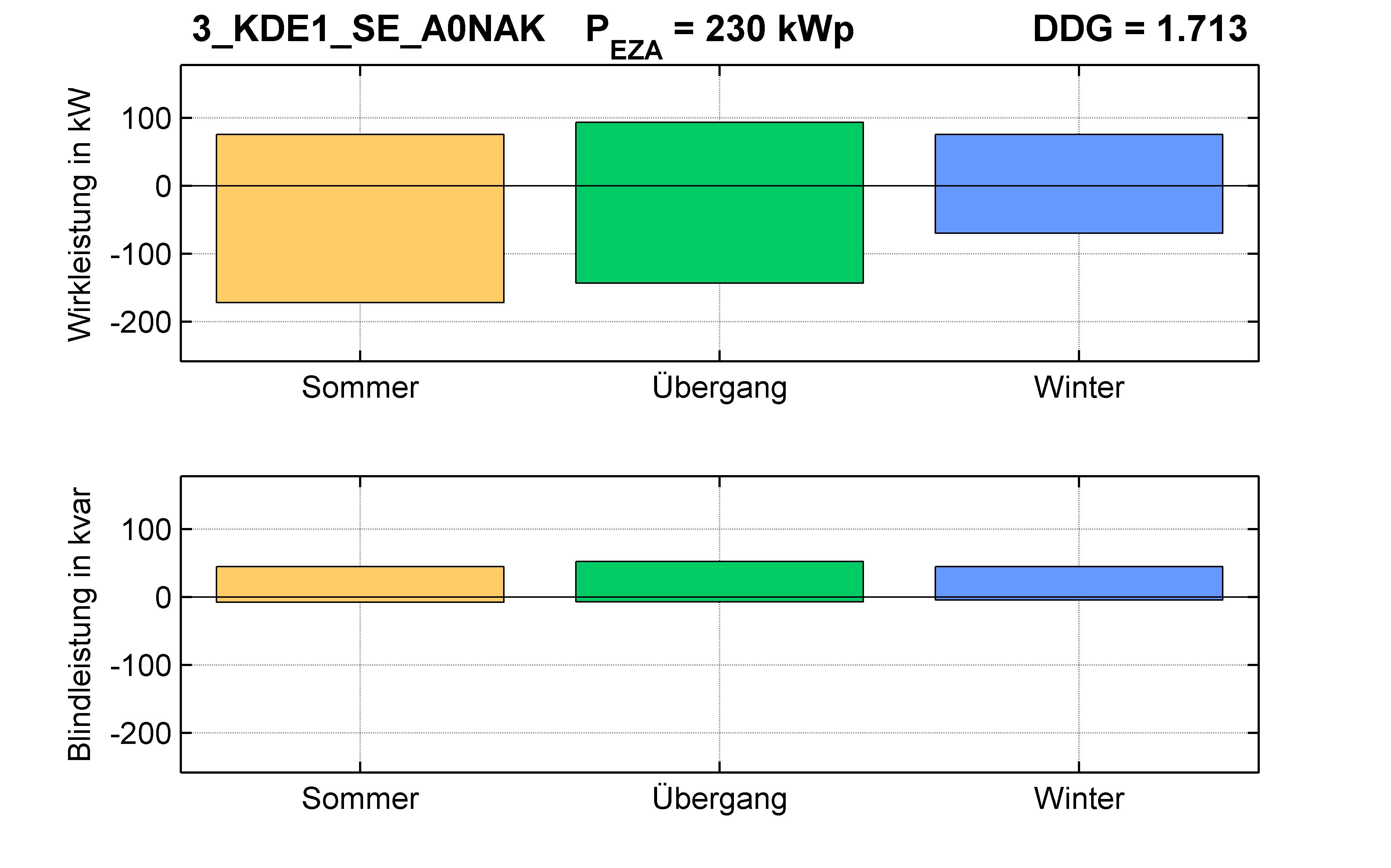 KDE1 | P-Kappung 70% (SE) A0NAK | PQ-Bilanz