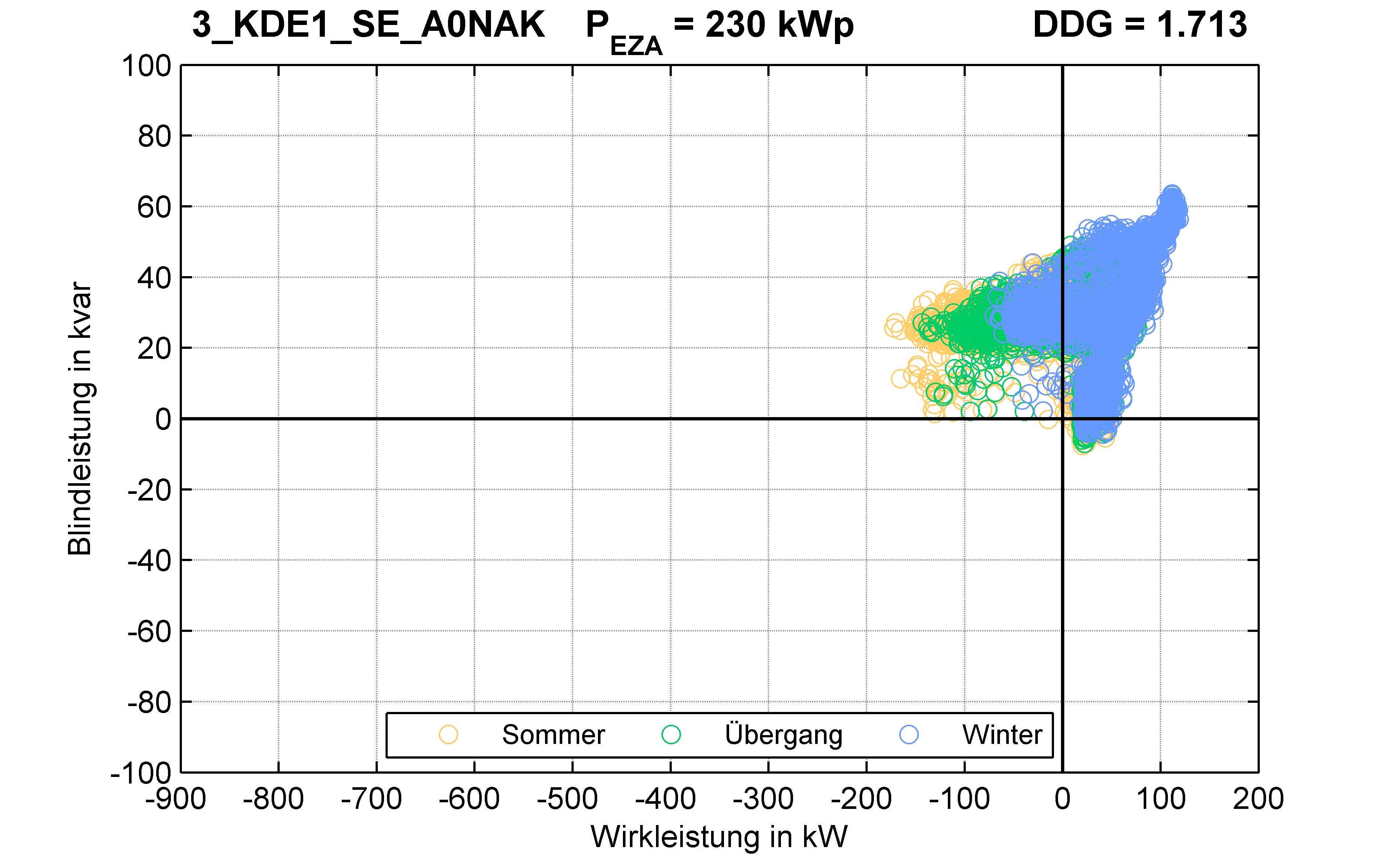 KDE1 | P-Kappung 70% (SE) A0NAK | PQ-Verhalten