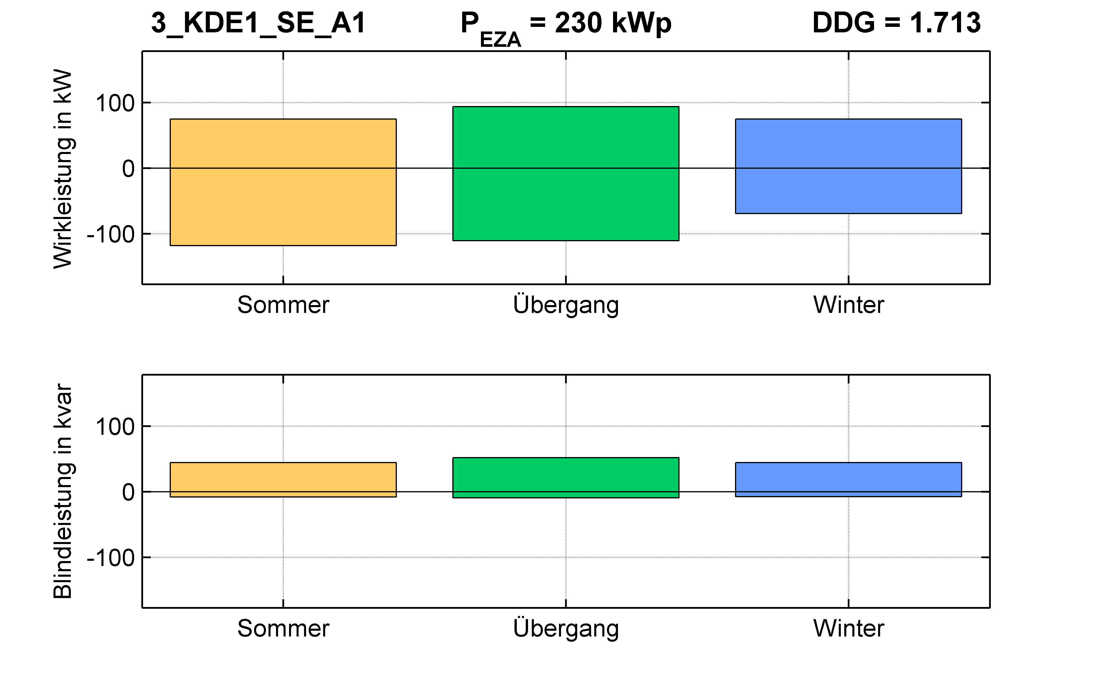KDE1 | P-Kappung 70% (SE) A1 | PQ-Bilanz