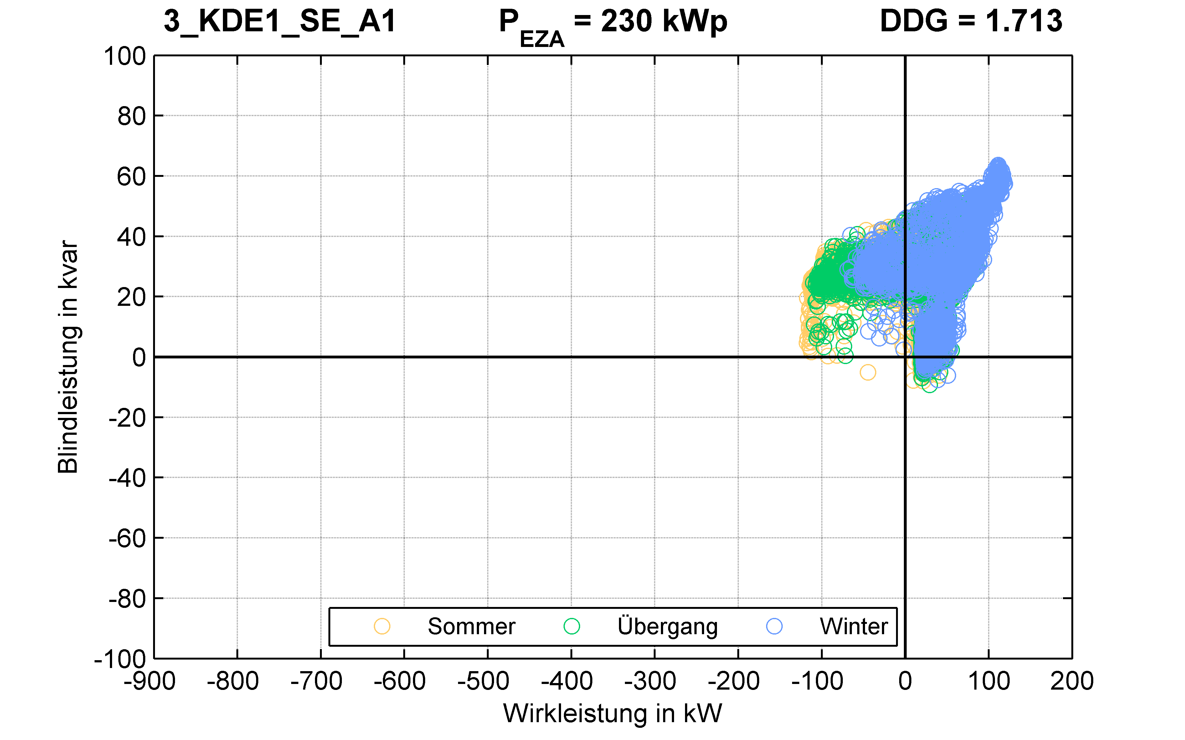 KDE1 | P-Kappung 70% (SE) A1 | PQ-Verhalten