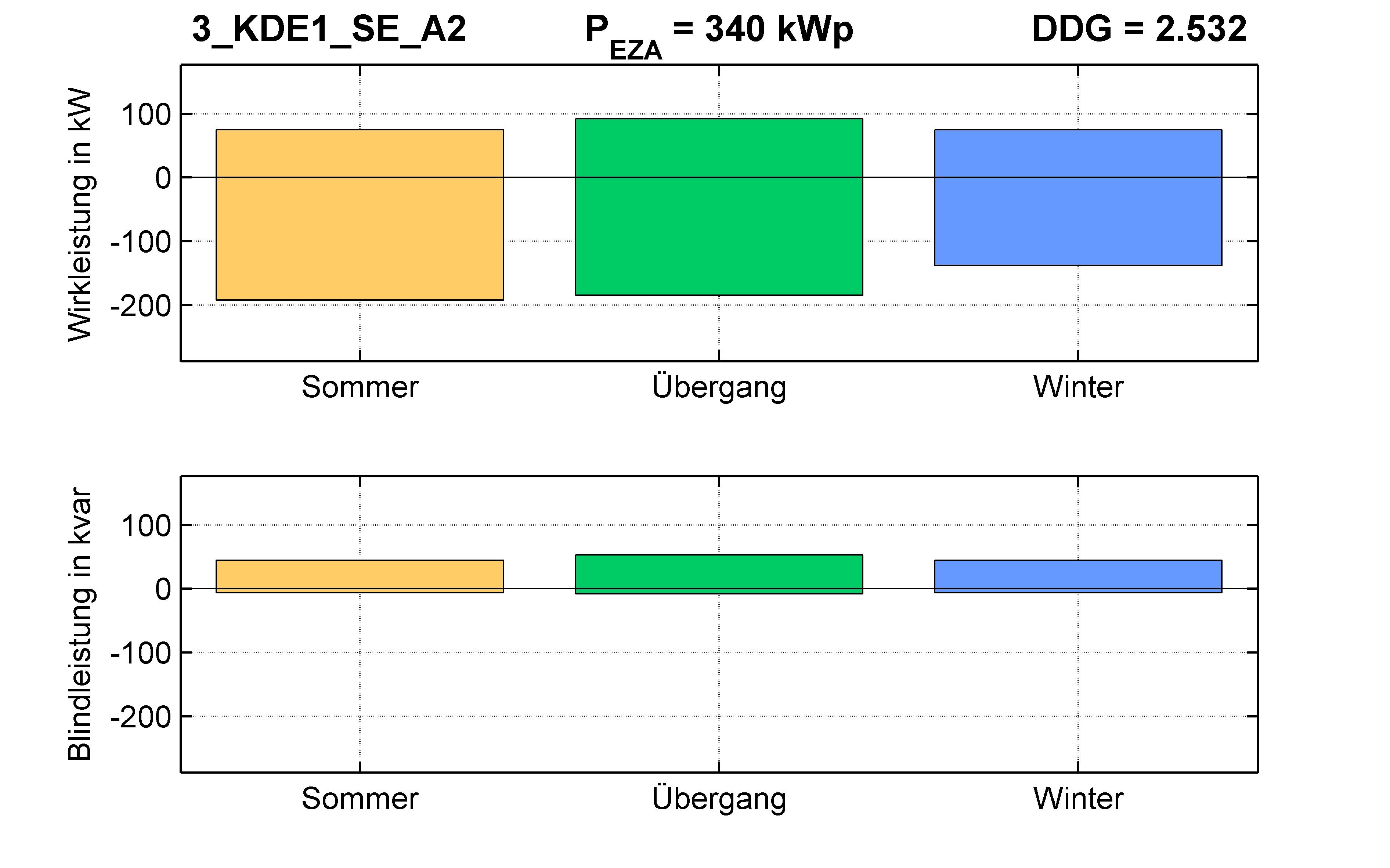 KDE1 | P-Kappung 70% (SE) A2 | PQ-Bilanz