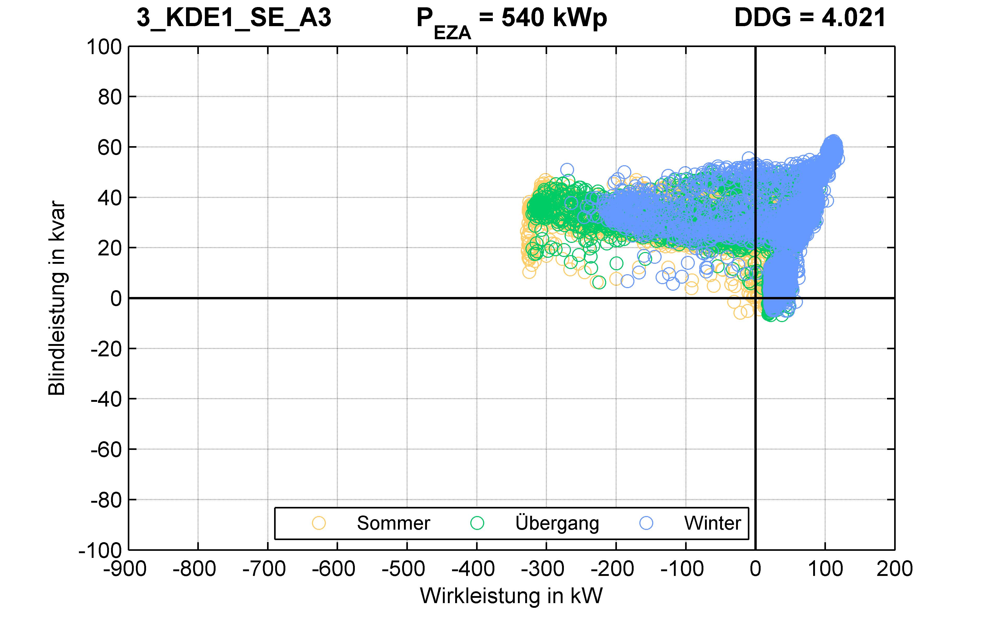 KDE1 | P-Kappung 70% (SE) A3 | PQ-Verhalten