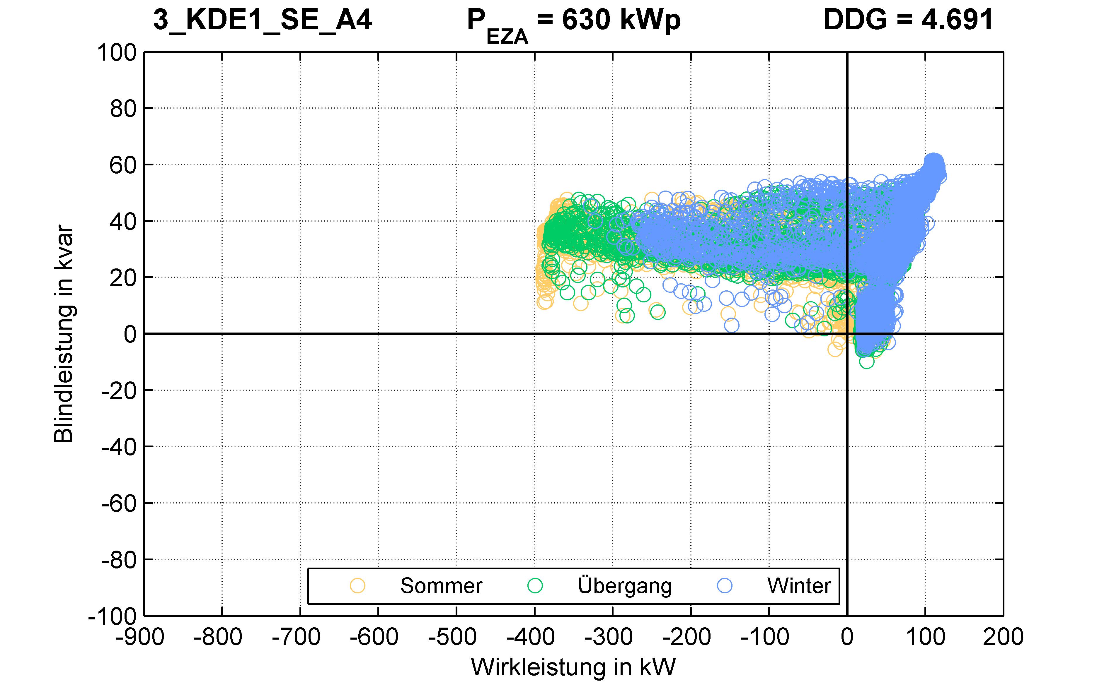 KDE1 | P-Kappung 70% (SE) A4 | PQ-Verhalten