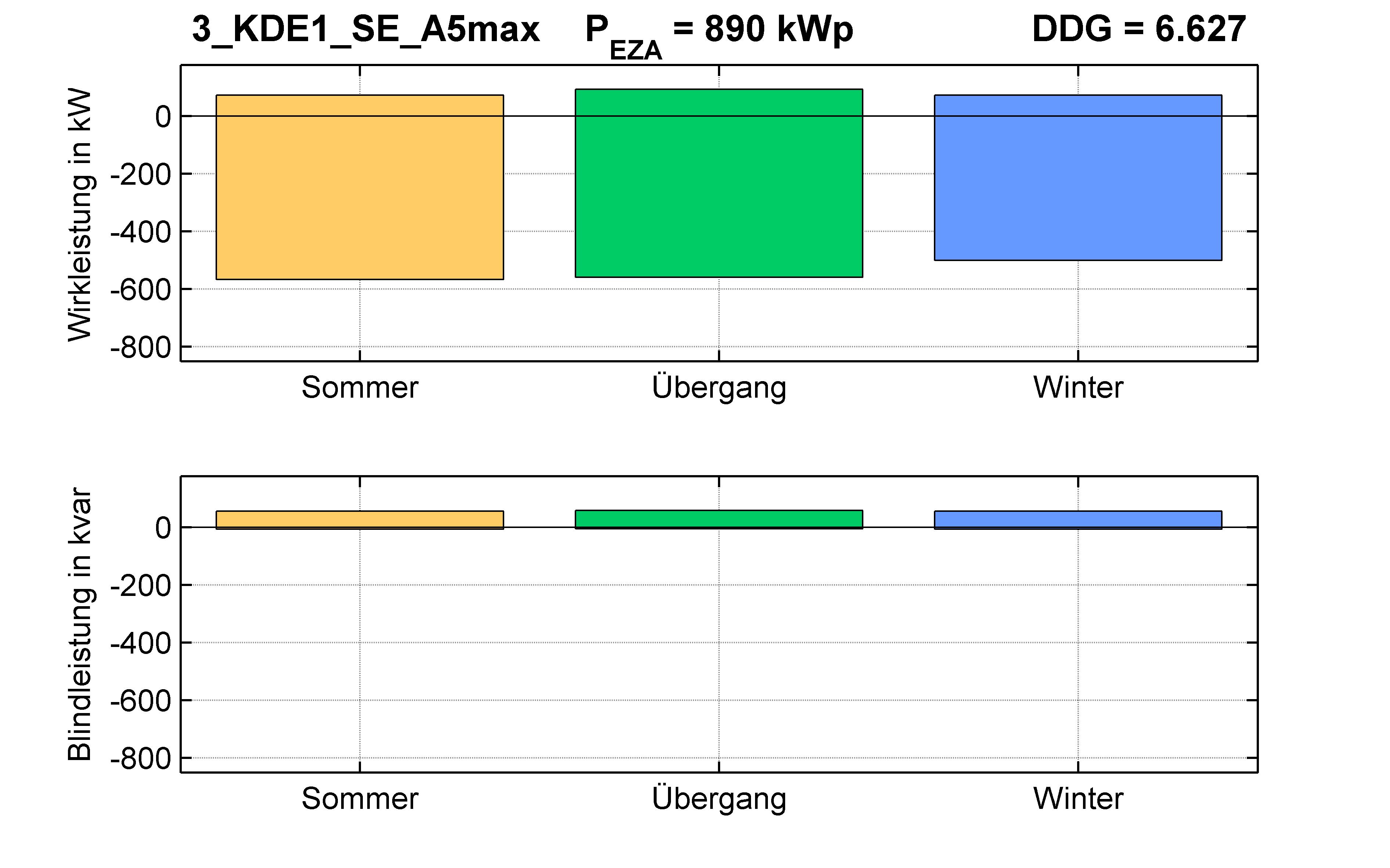 KDE1 | P-Kappung 70% (SE) A5max | PQ-Bilanz