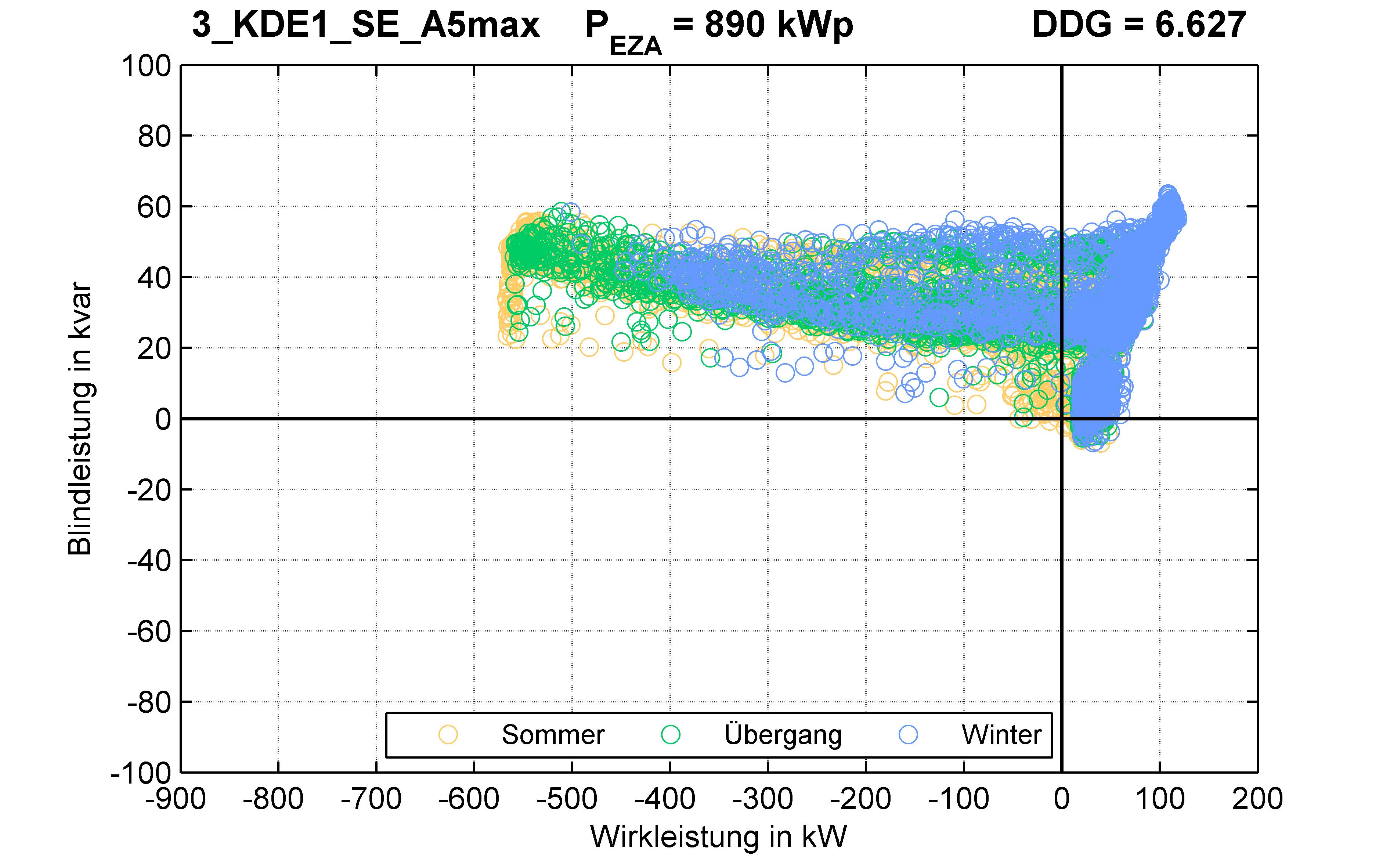 KDE1 | P-Kappung 70% (SE) A5max | PQ-Verhalten