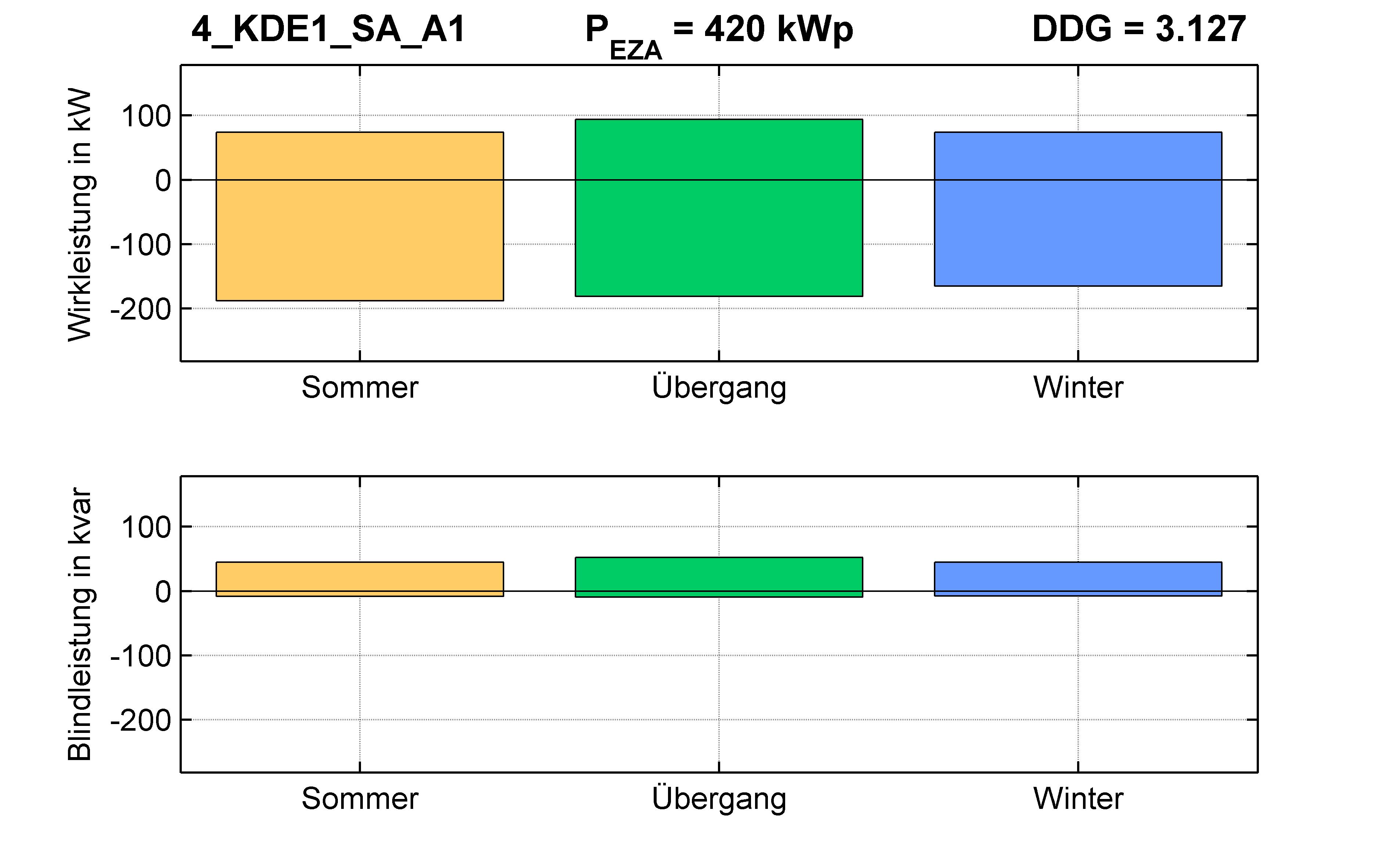 KDE1 | P-Kappung 55% (SA) A1 | PQ-Bilanz