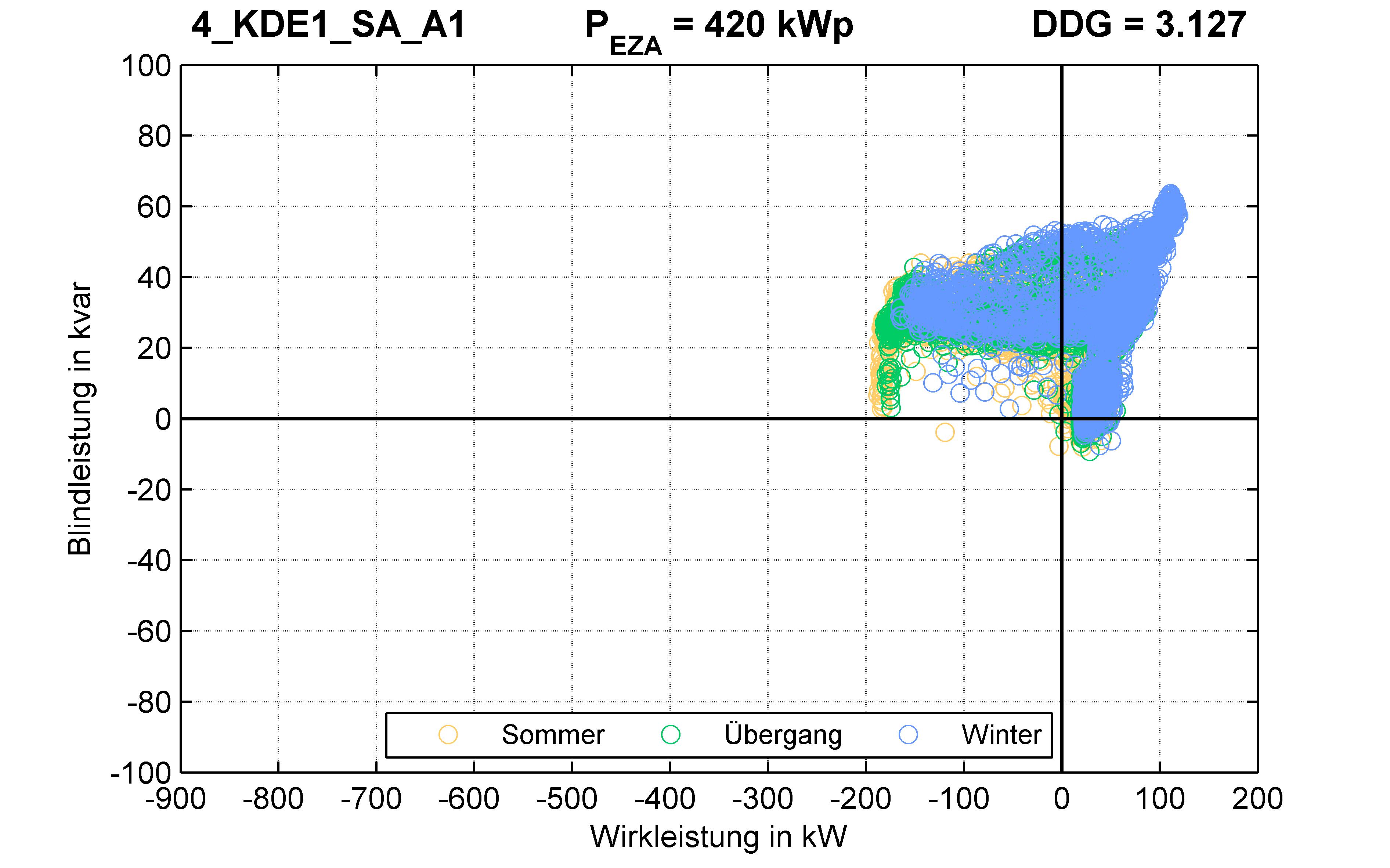 KDE1 | P-Kappung 55% (SA) A1 | PQ-Verhalten