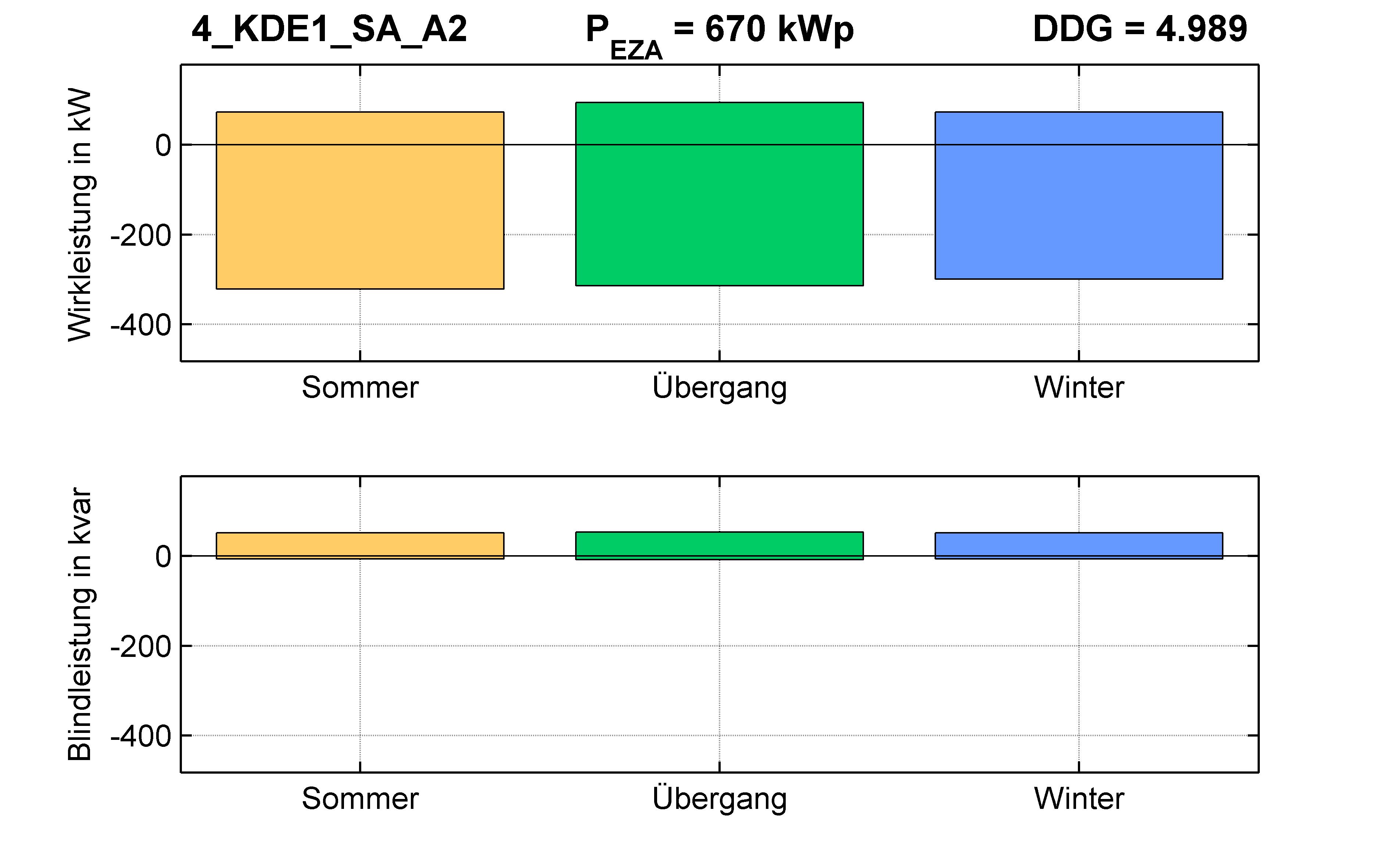 KDE1 | P-Kappung 55% (SA) A2 | PQ-Bilanz