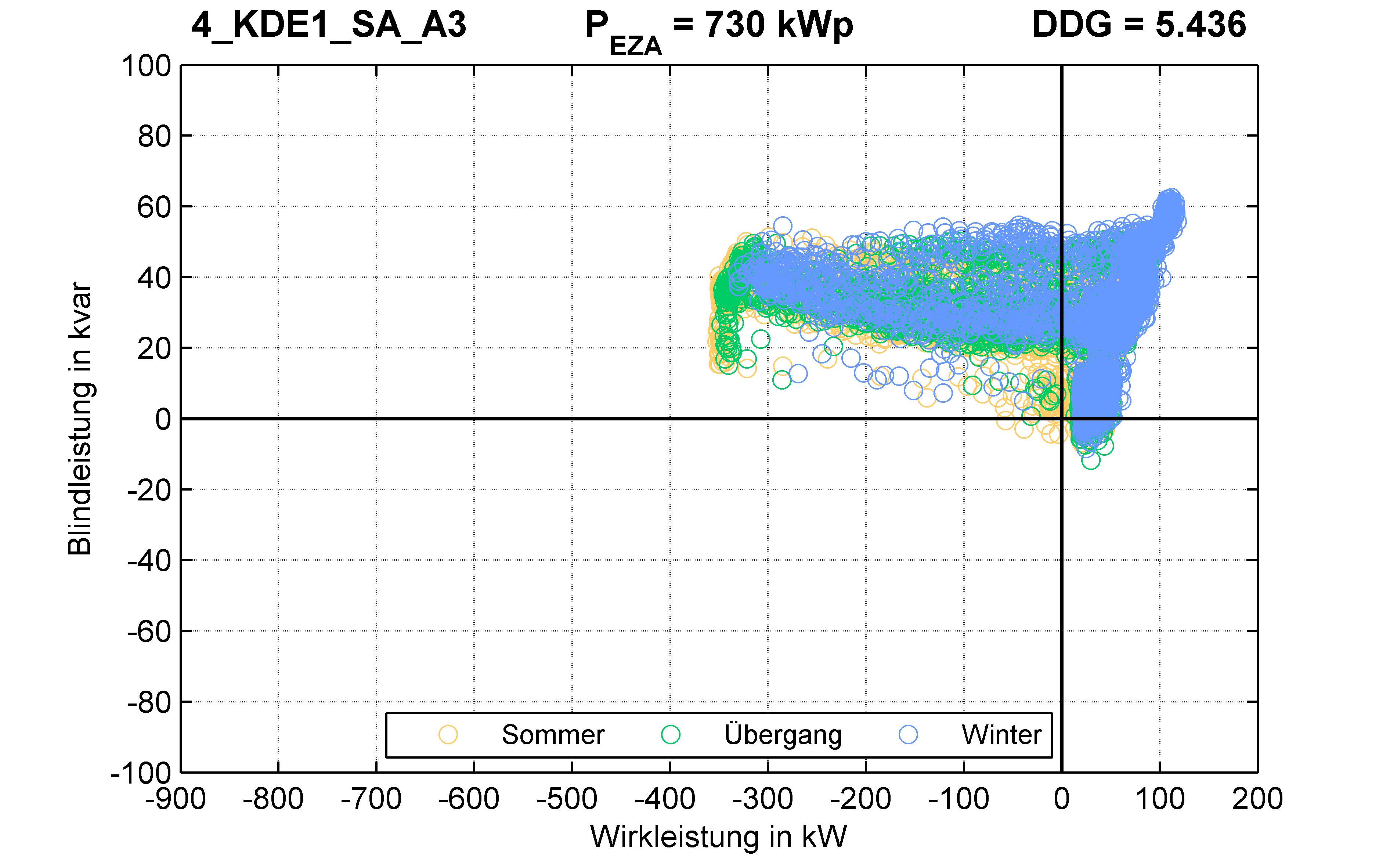 KDE1 | P-Kappung 55% (SA) A3 | PQ-Verhalten