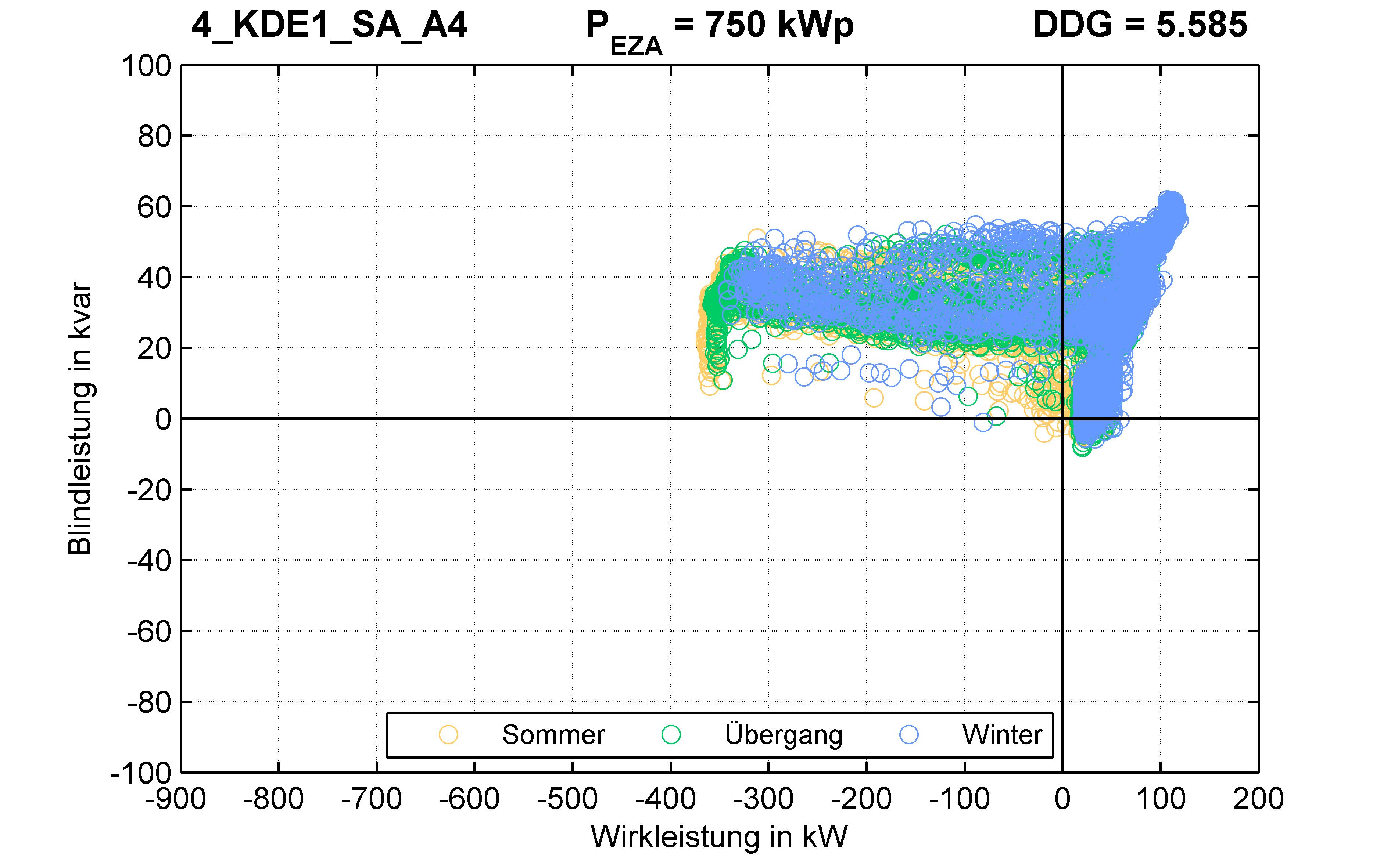 KDE1 | P-Kappung 55% (SA) A4 | PQ-Verhalten