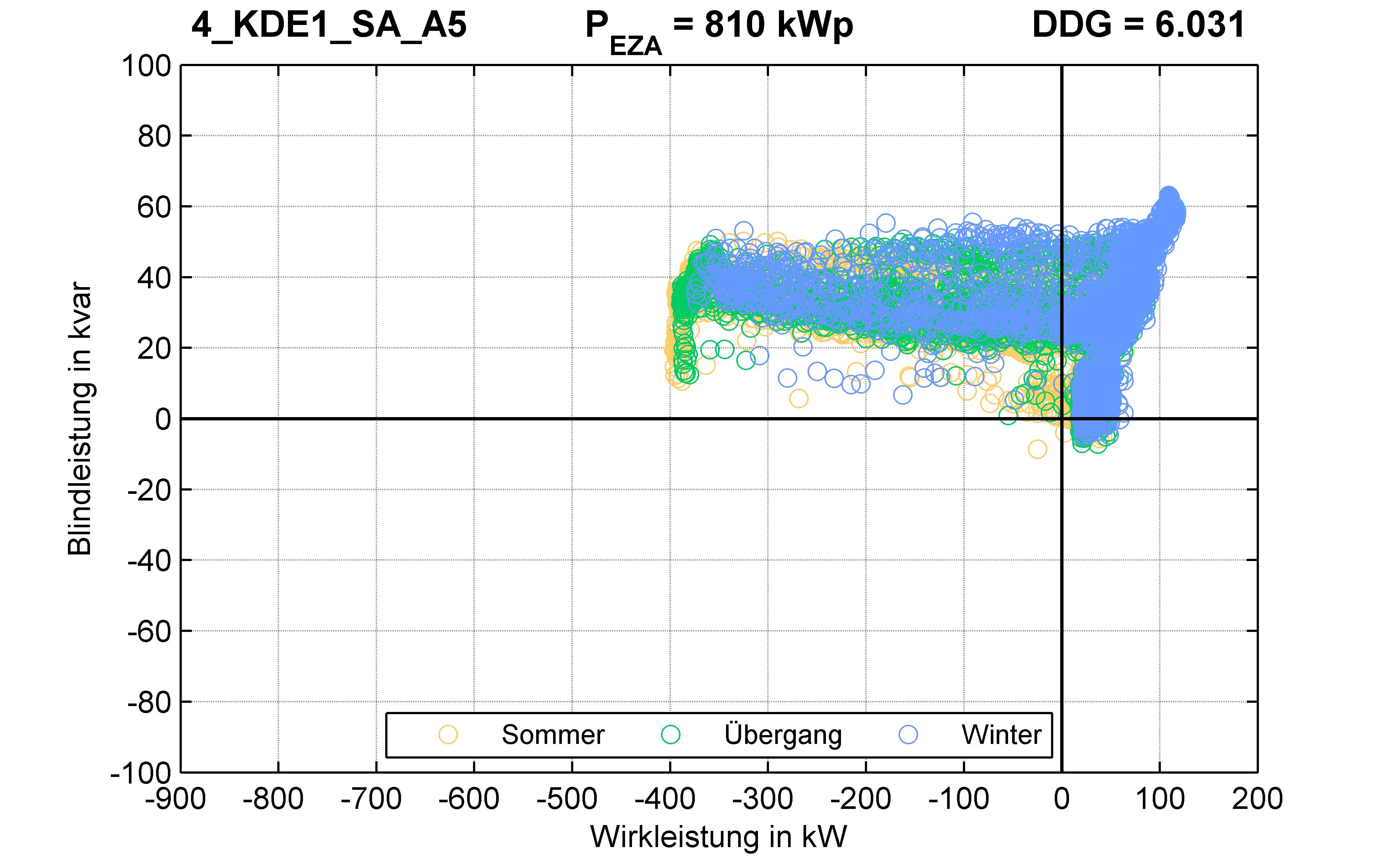 KDE1 | P-Kappung 55% (SA) A5 | PQ-Verhalten