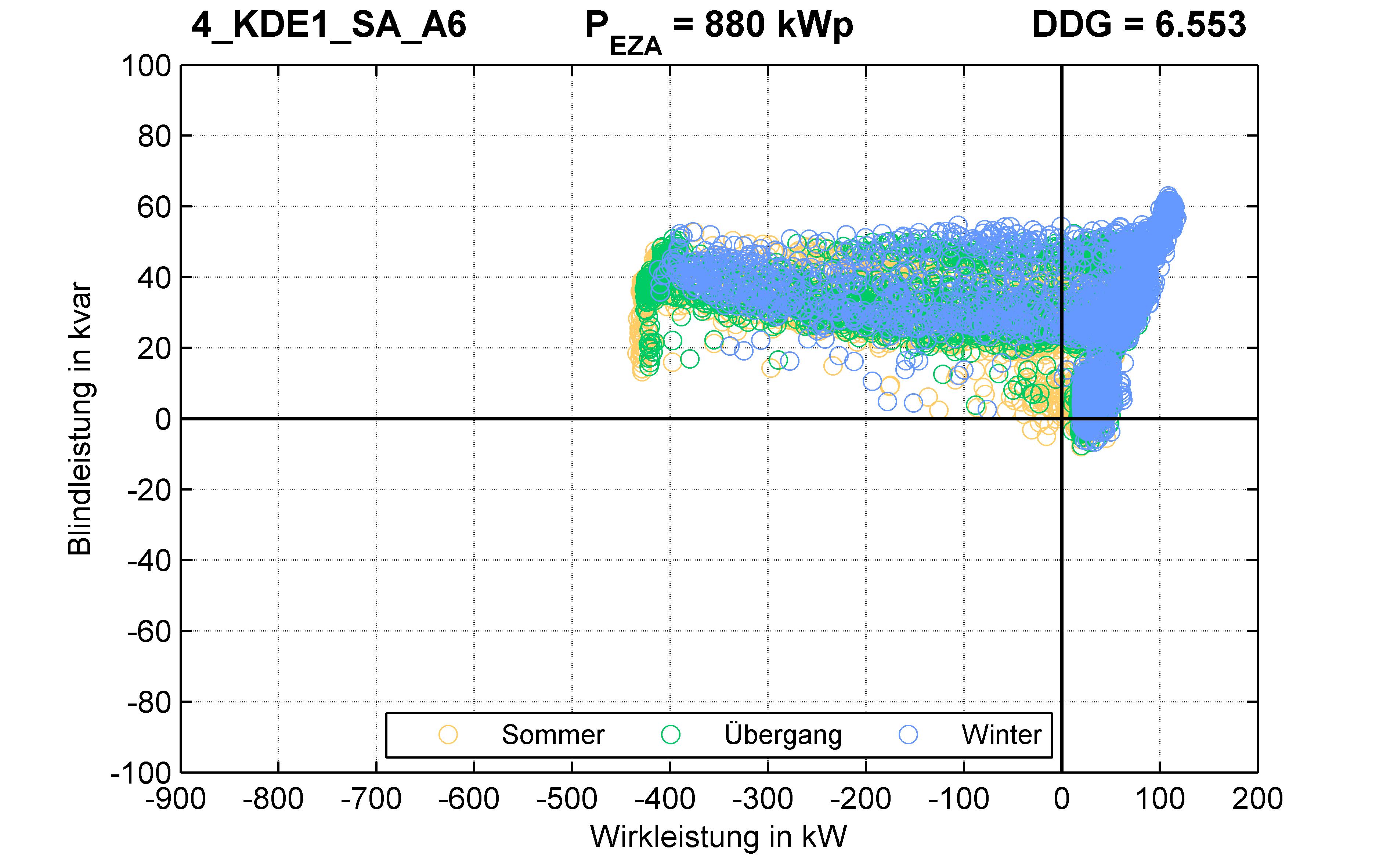 KDE1 | P-Kappung 55% (SA) A6 | PQ-Verhalten