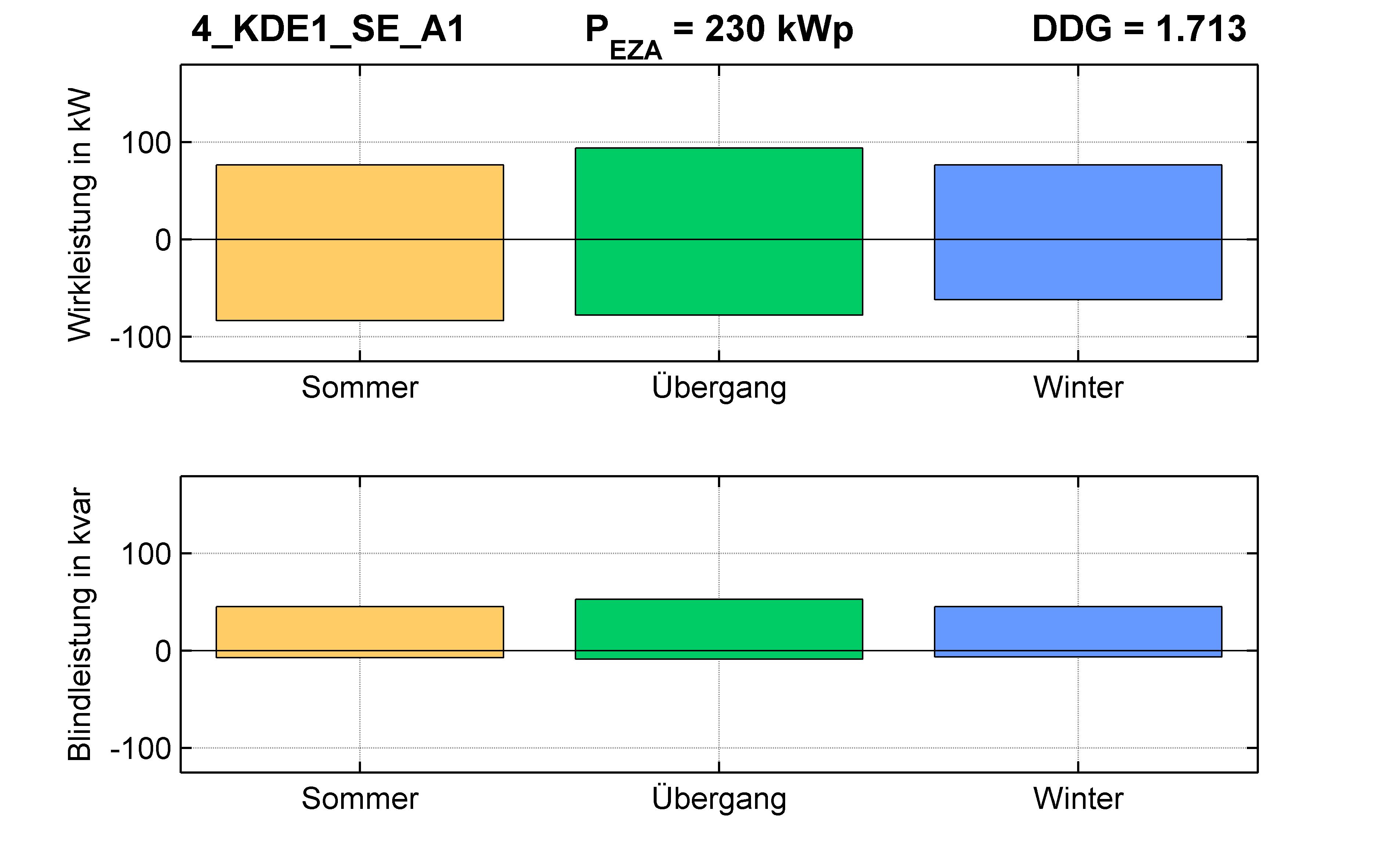 KDE1 | P-Kappung 55% (SE) A1 | PQ-Bilanz